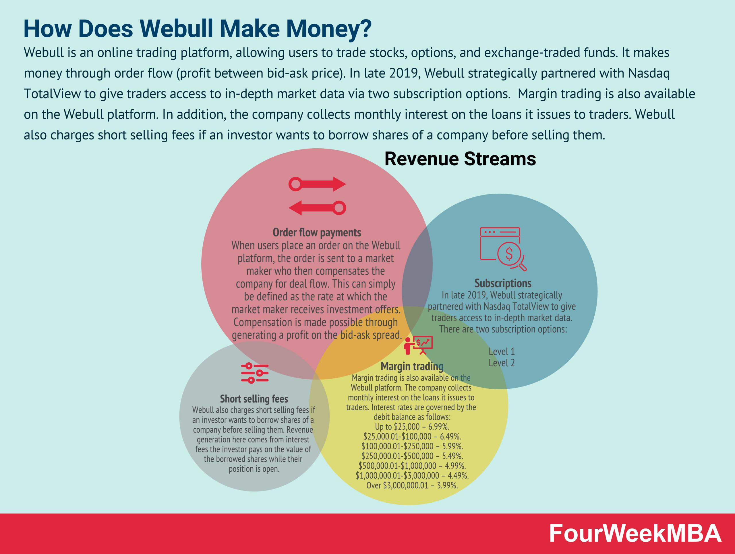 how-does-webull-make-money