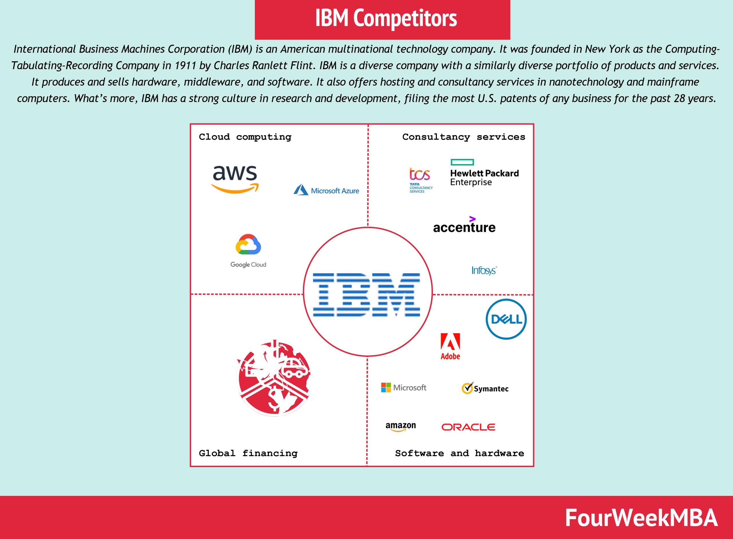 ibm-competitors