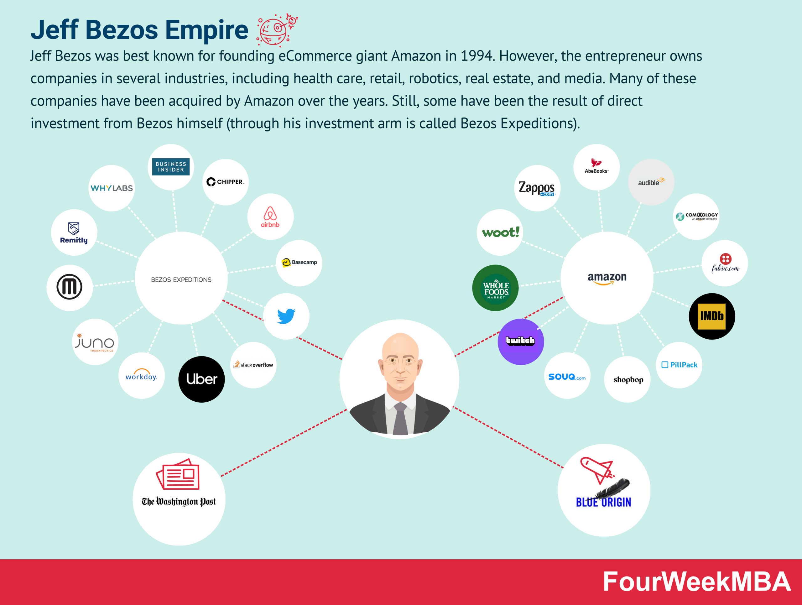 jeff-bezos-companies