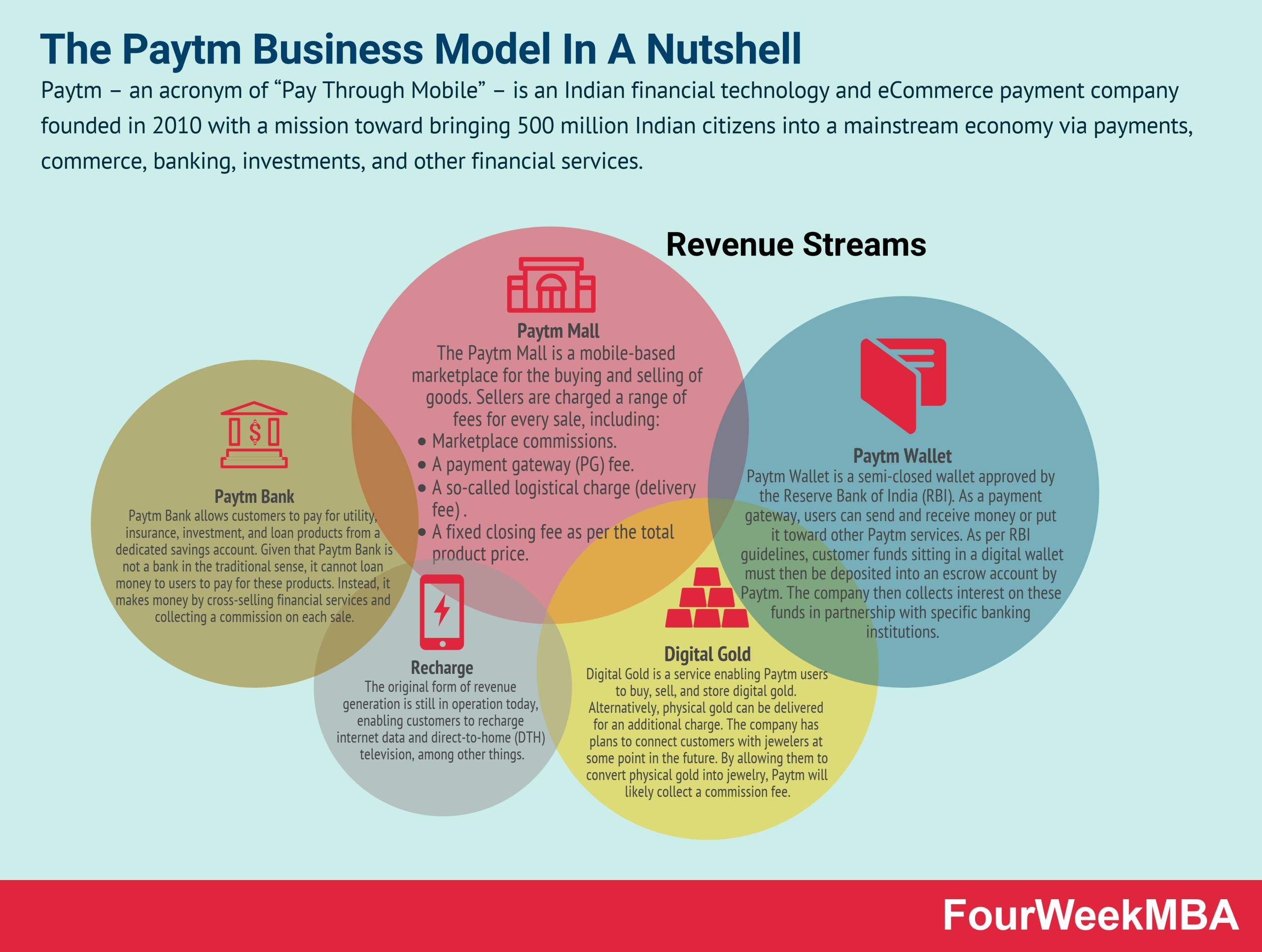 paytm-business-model