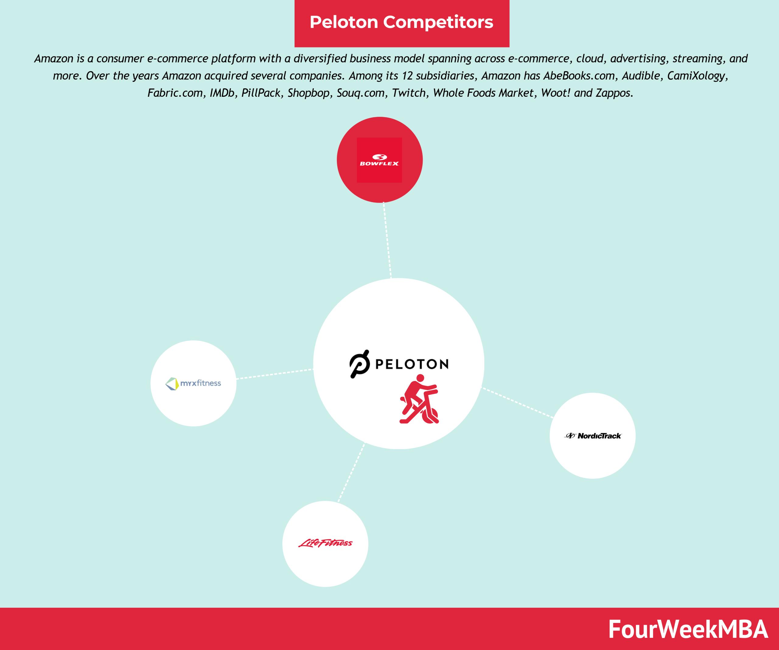 peloton-competitors