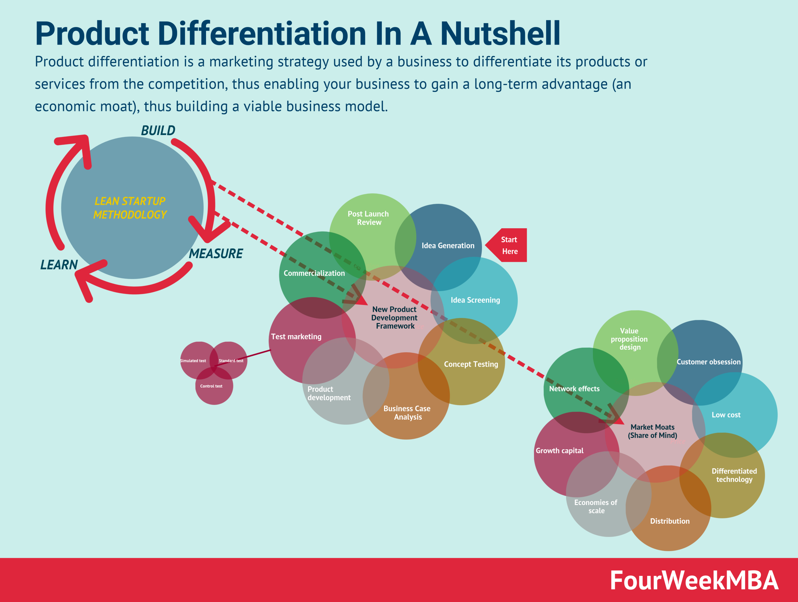 product-differentiation