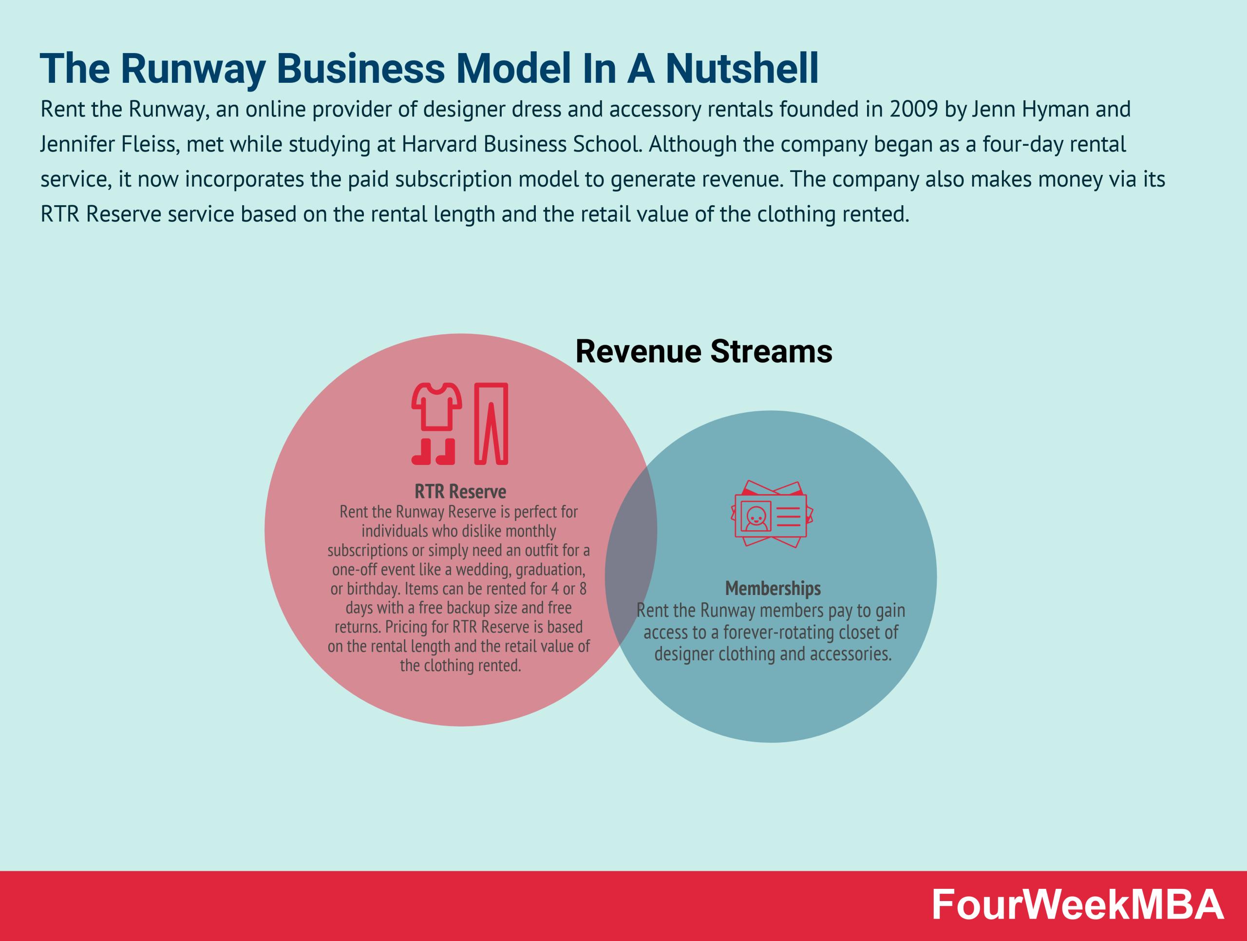 rent-the-runway-business-model