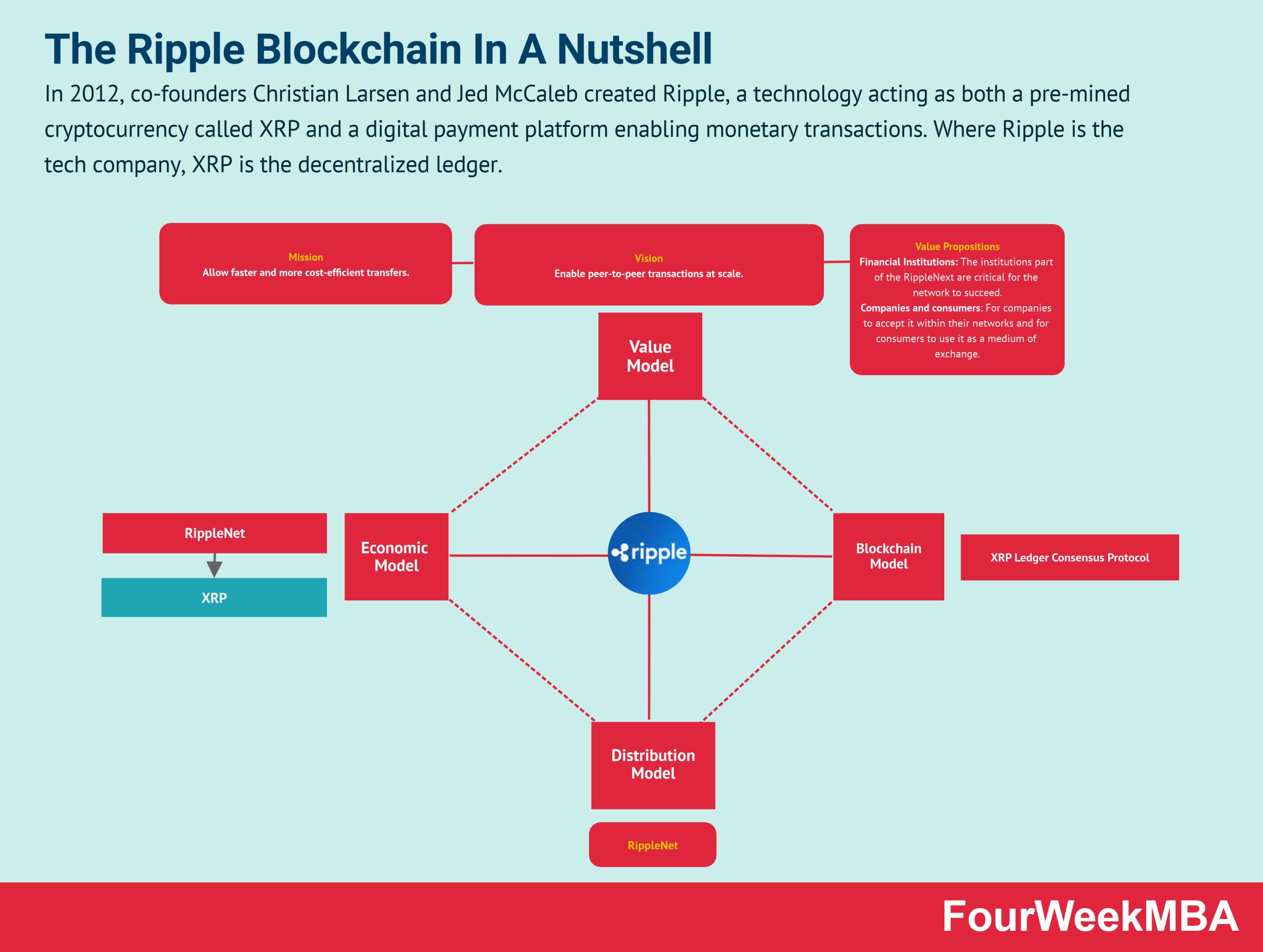 ripple-blockchain