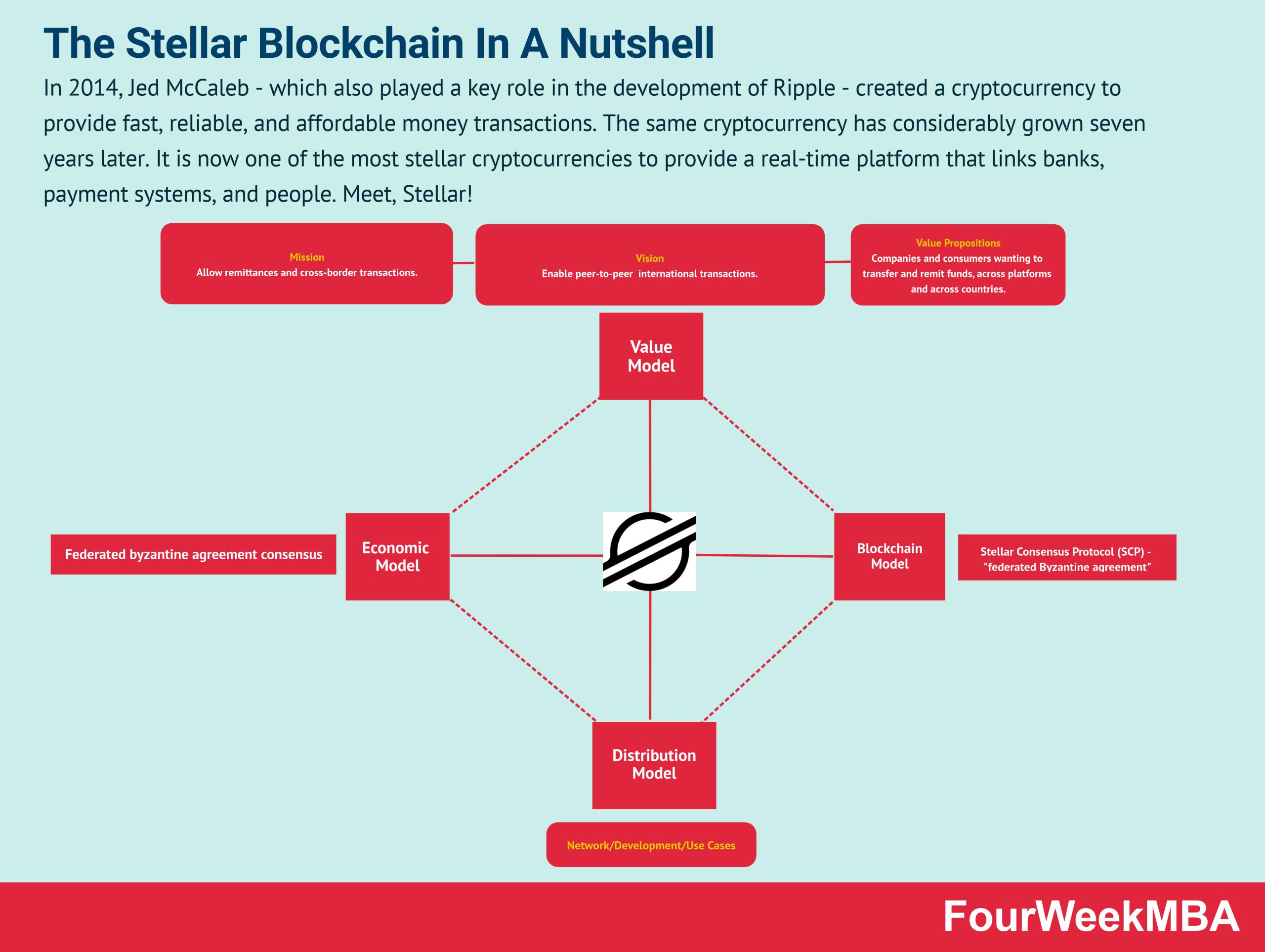 stellar-blockchain
