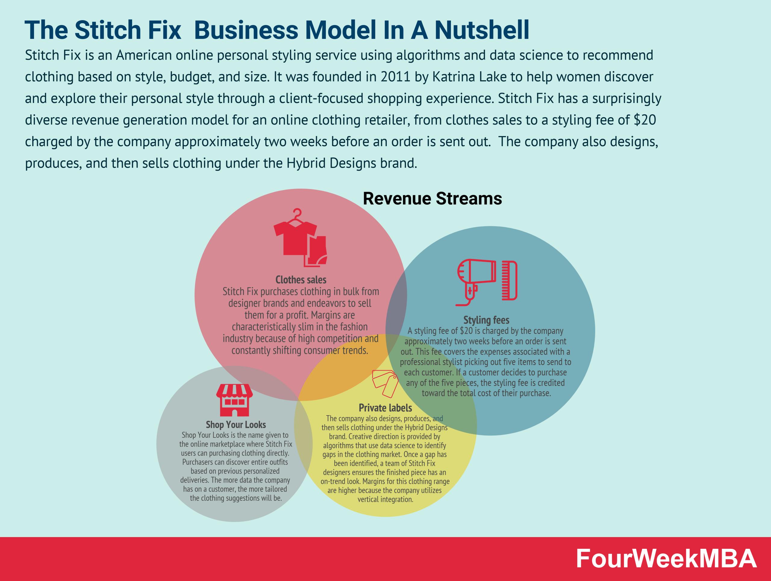 stitch-fix-business-model