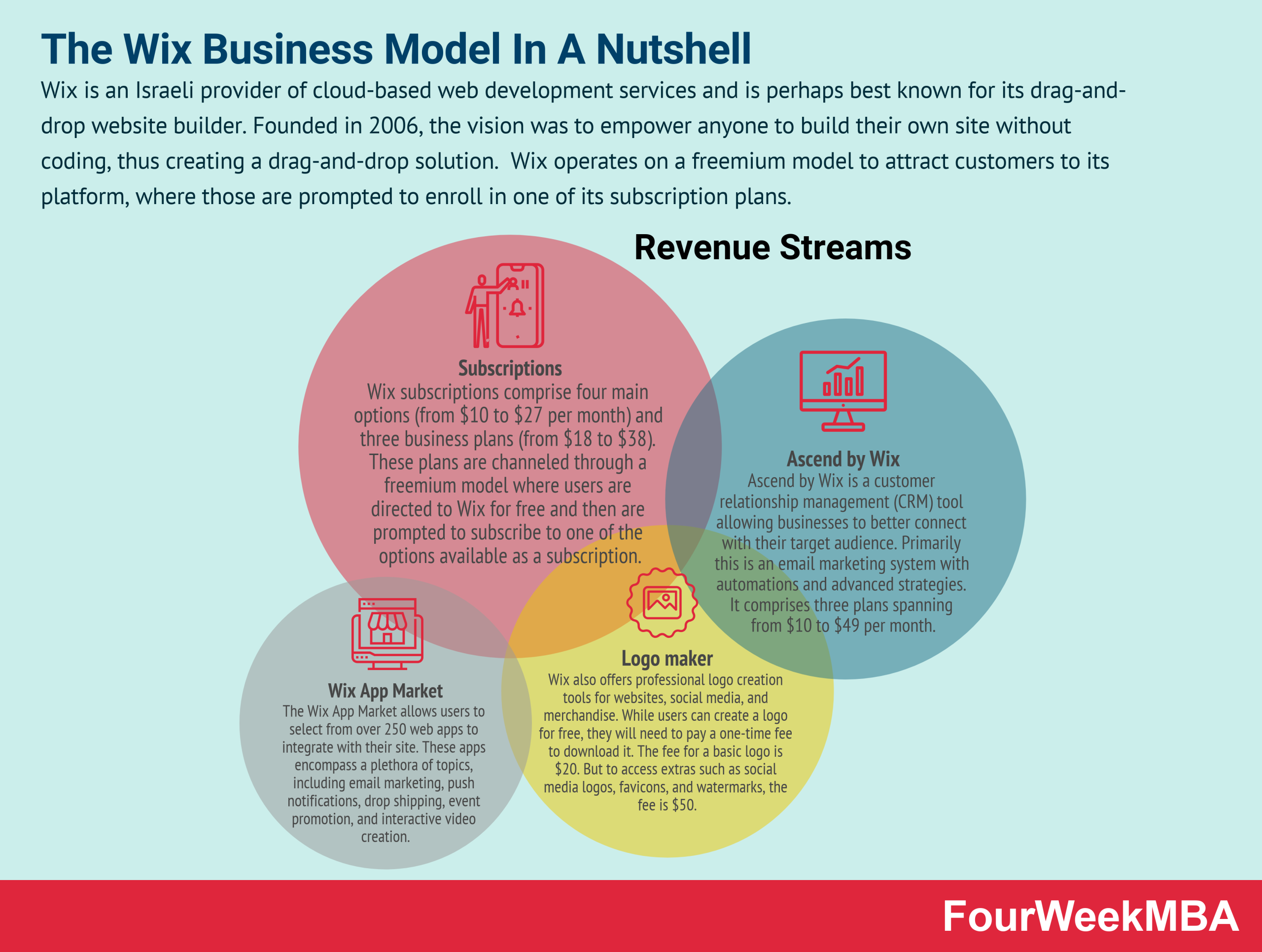 wix-business-model