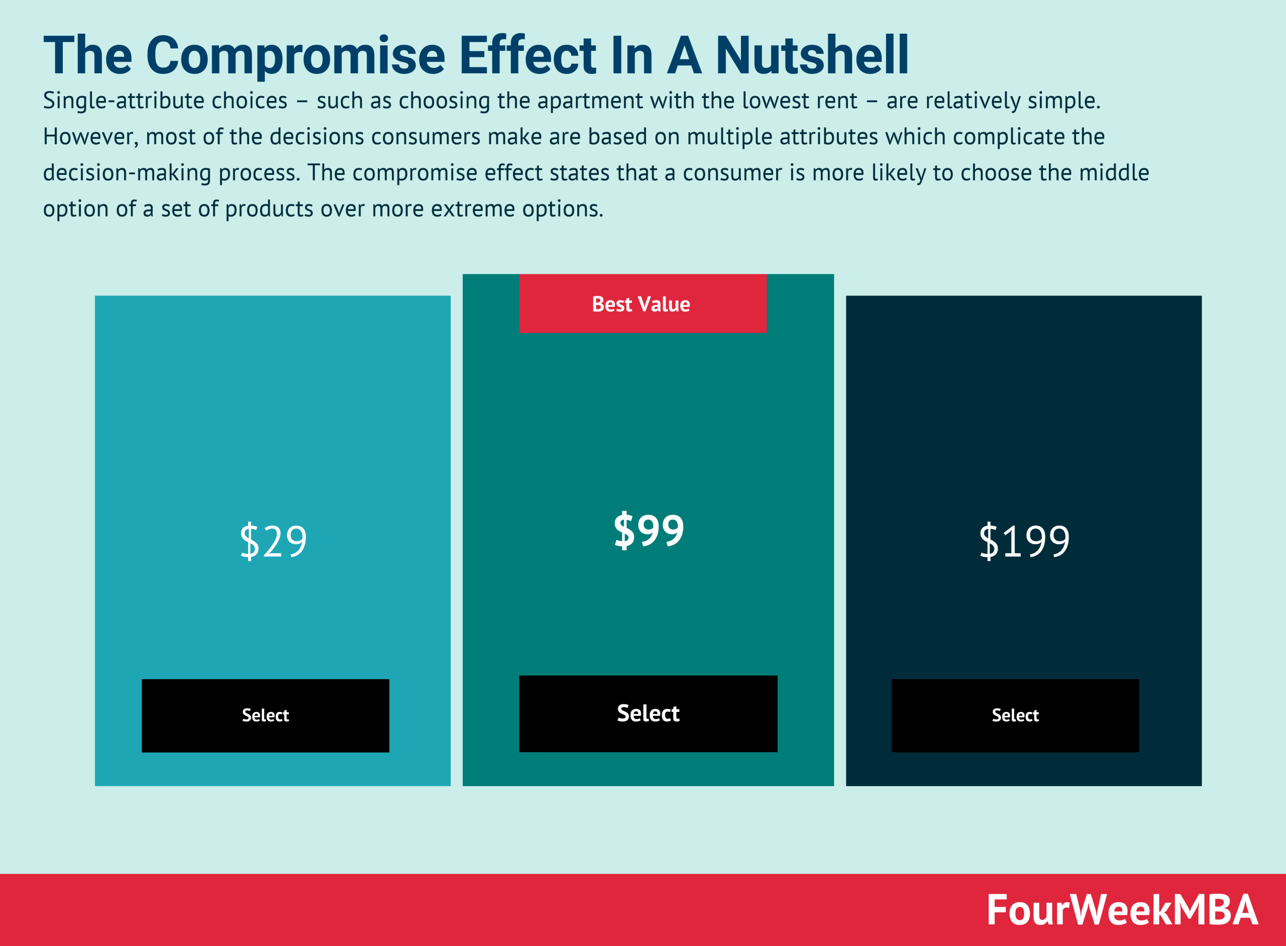 compromise-effect