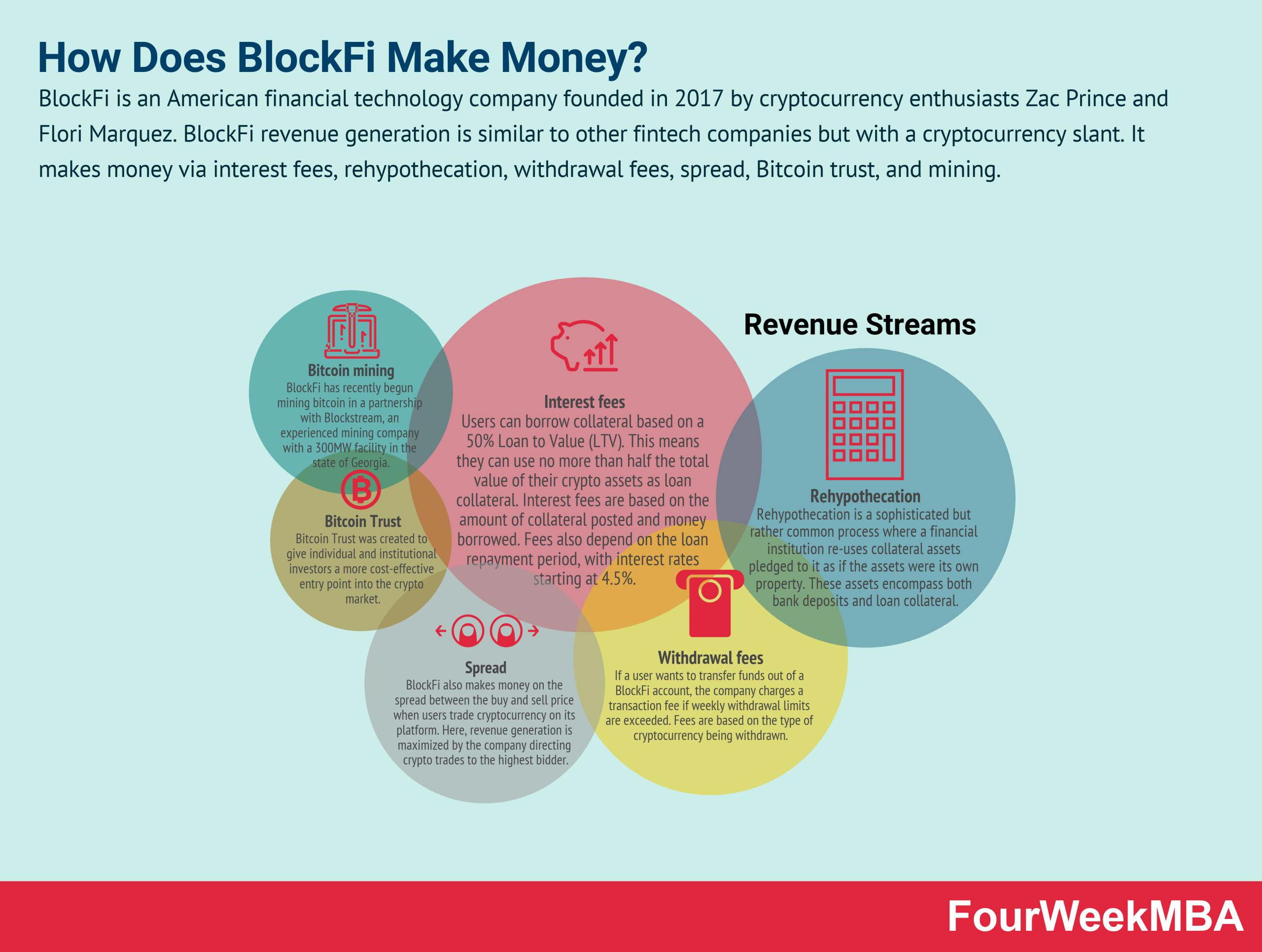 how-does-blockfi-make-money