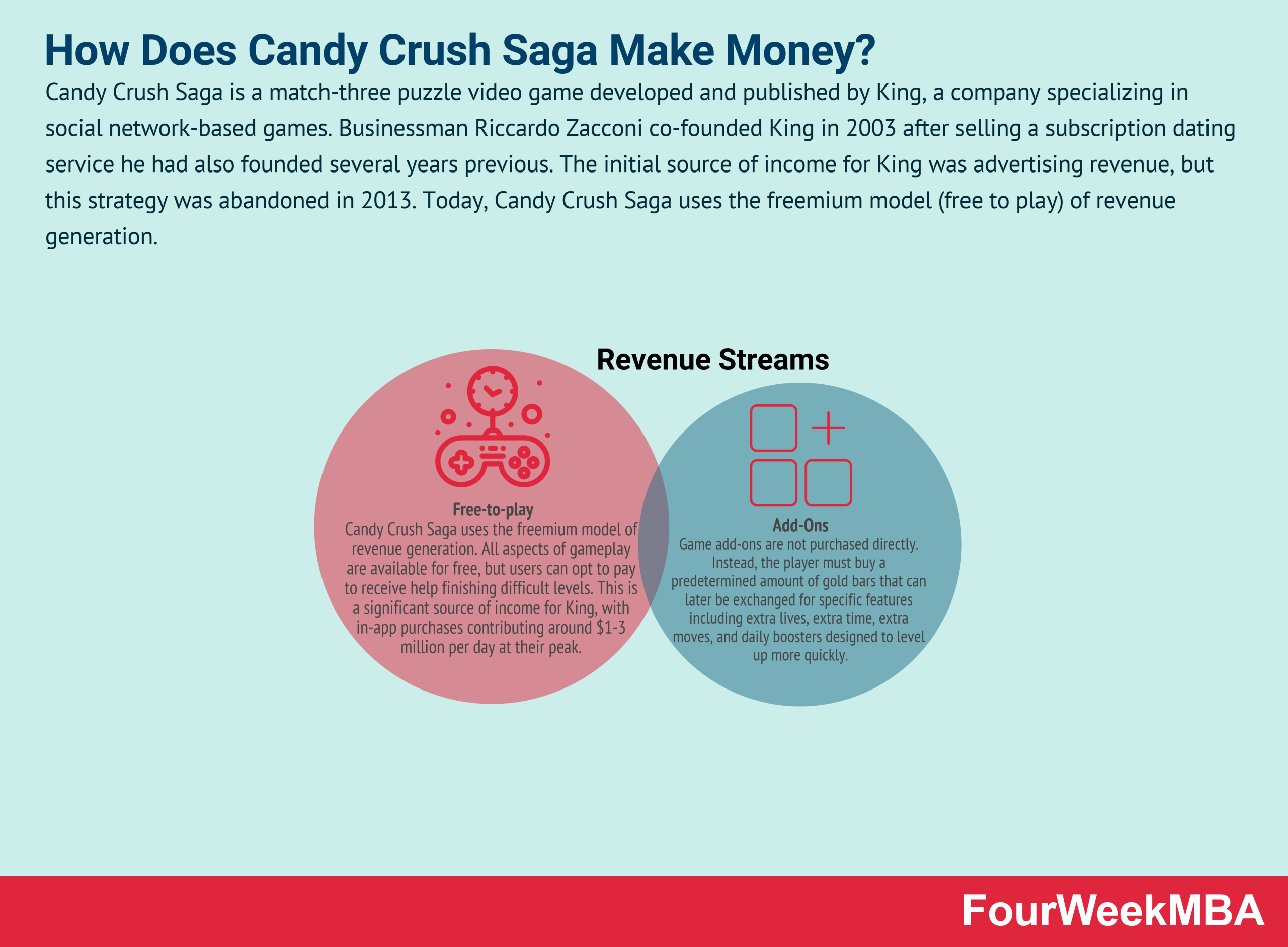how-does-candy-crush-make-money