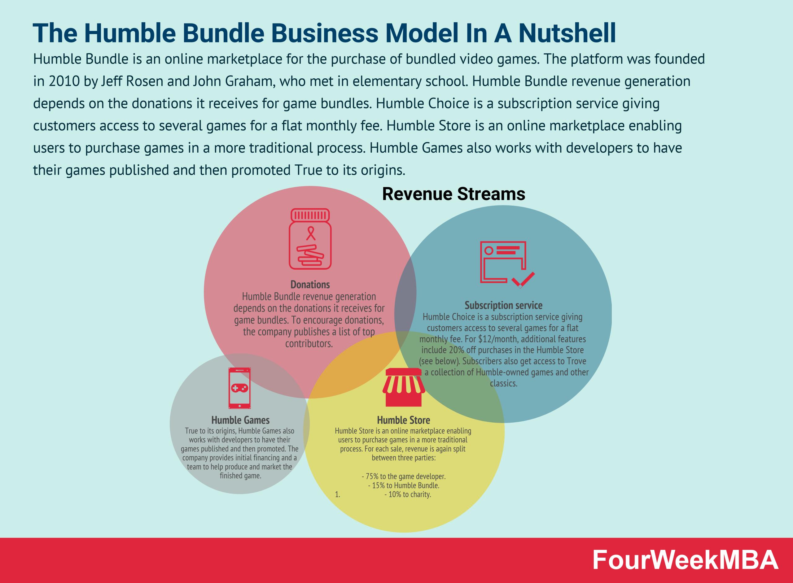 humble-bundle-business-model