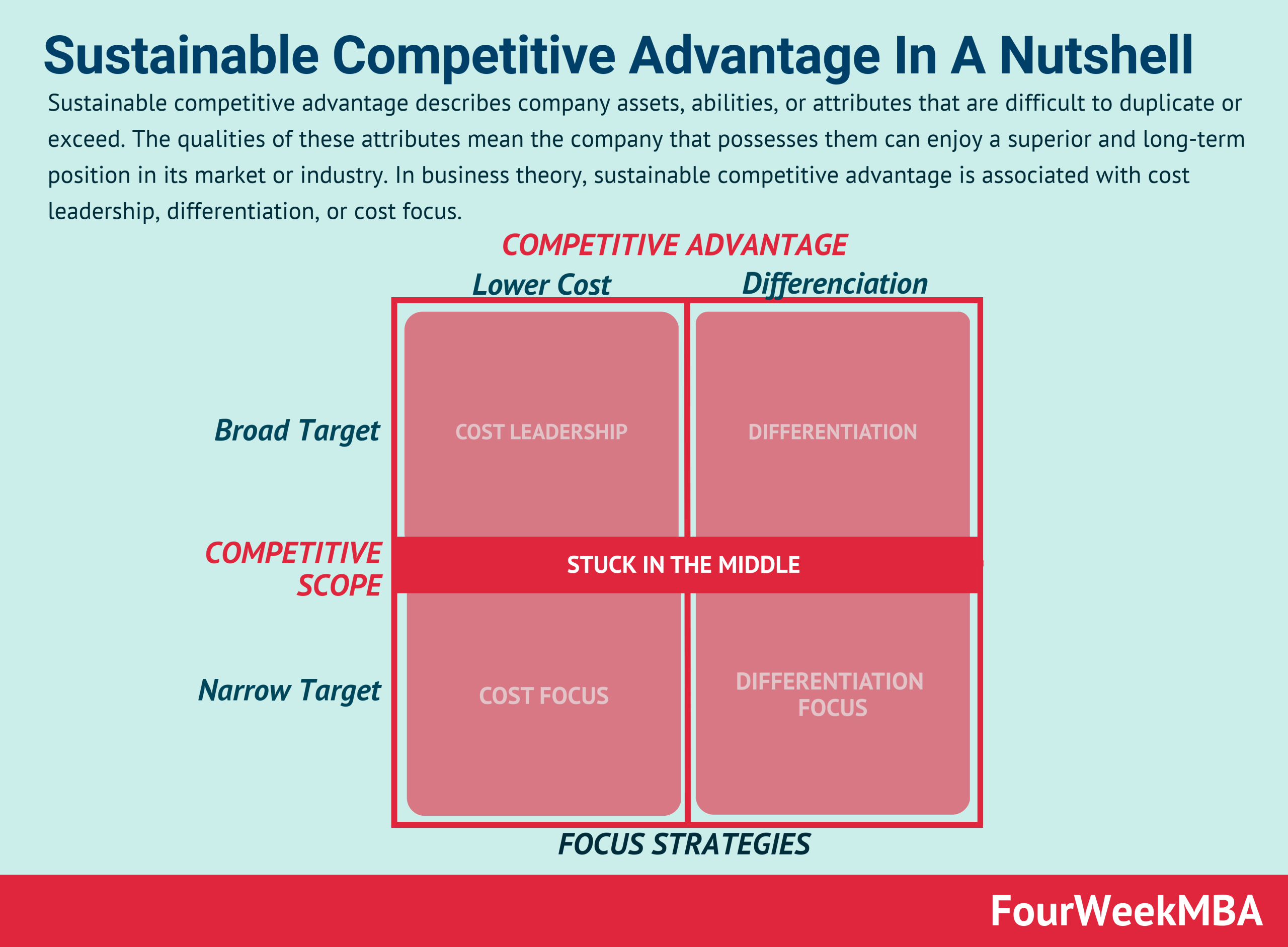 sustainable-competitive-advantage