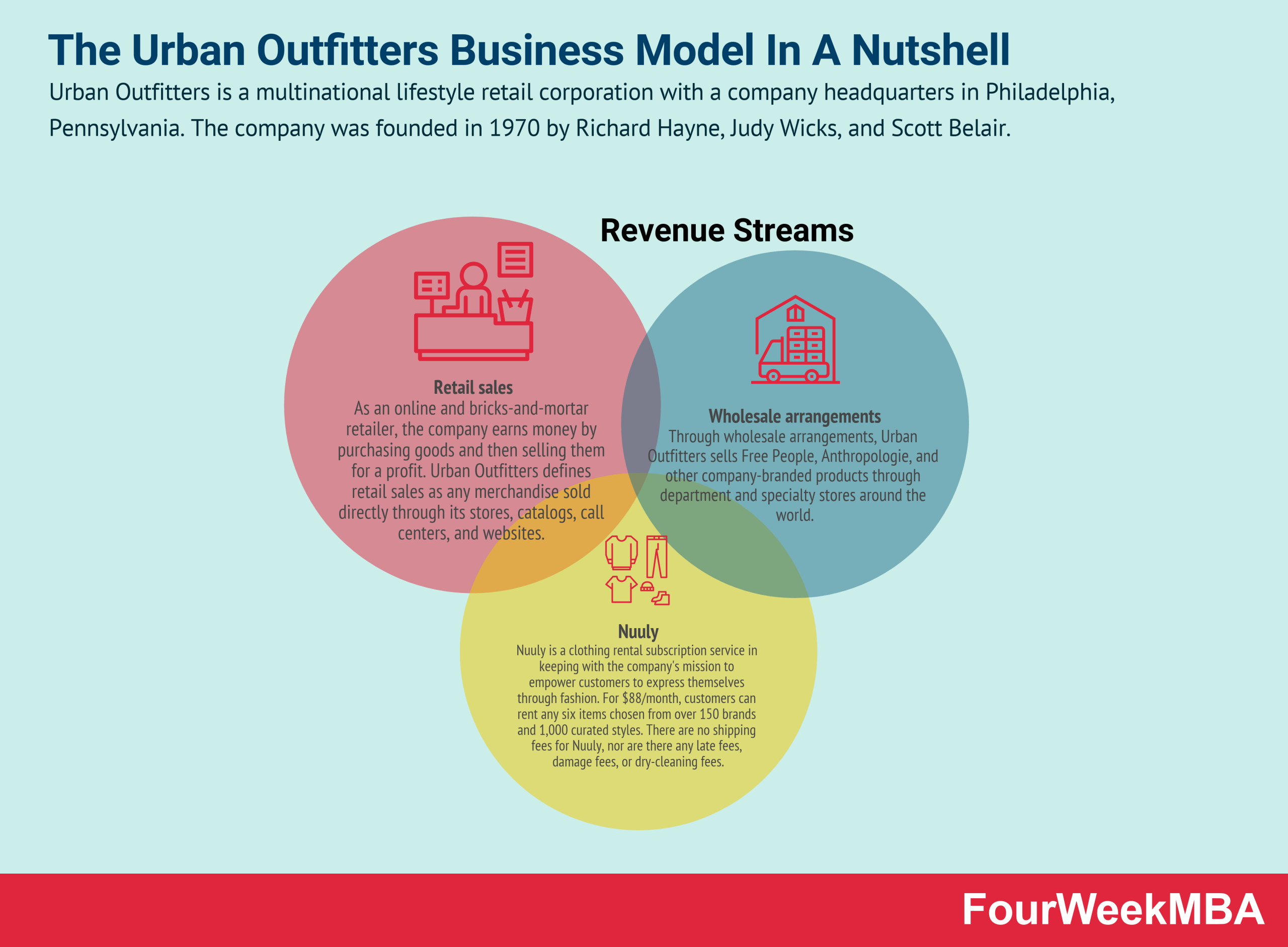 urban-outfitters-business-model