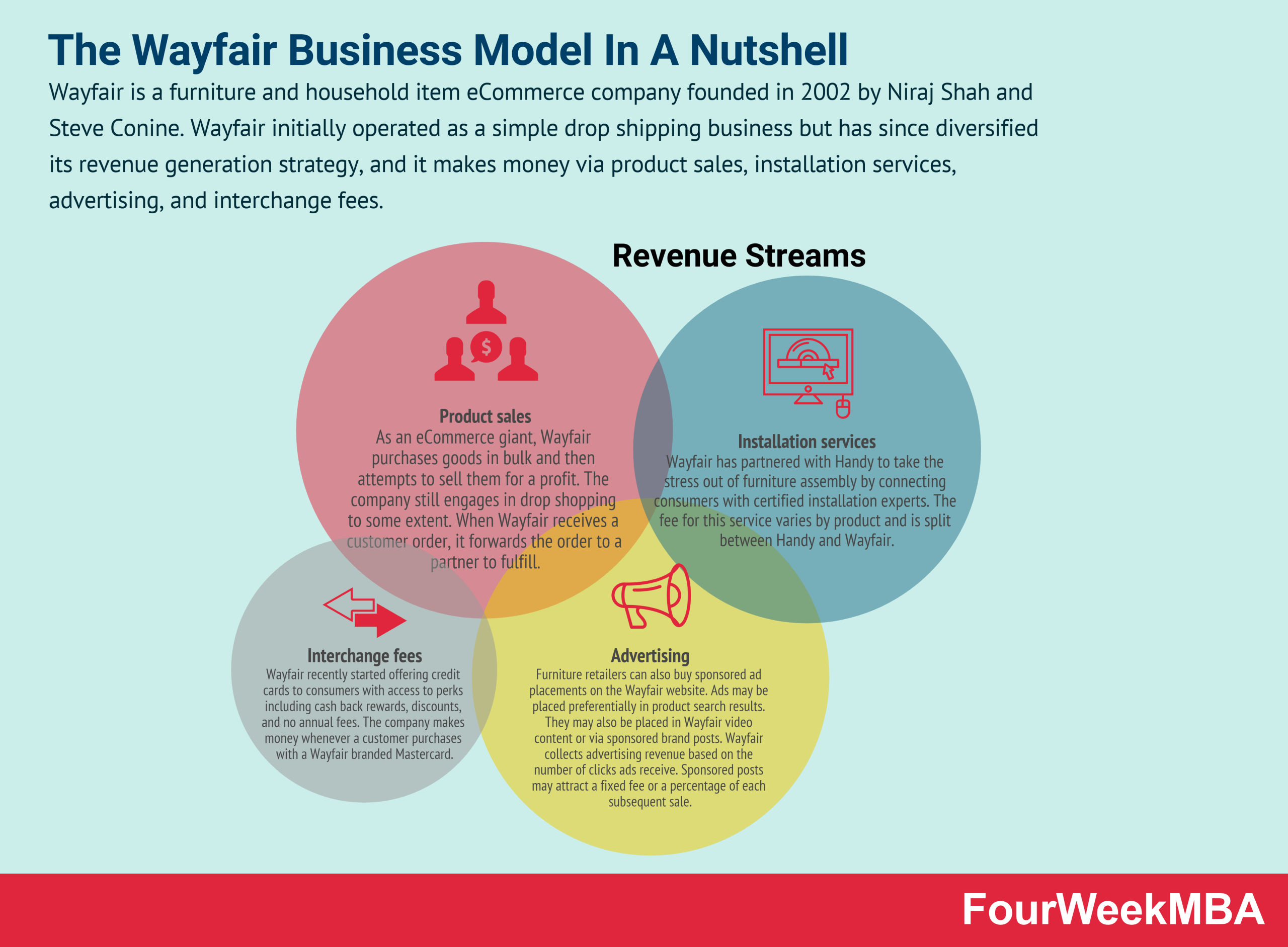 wayfair-business-model