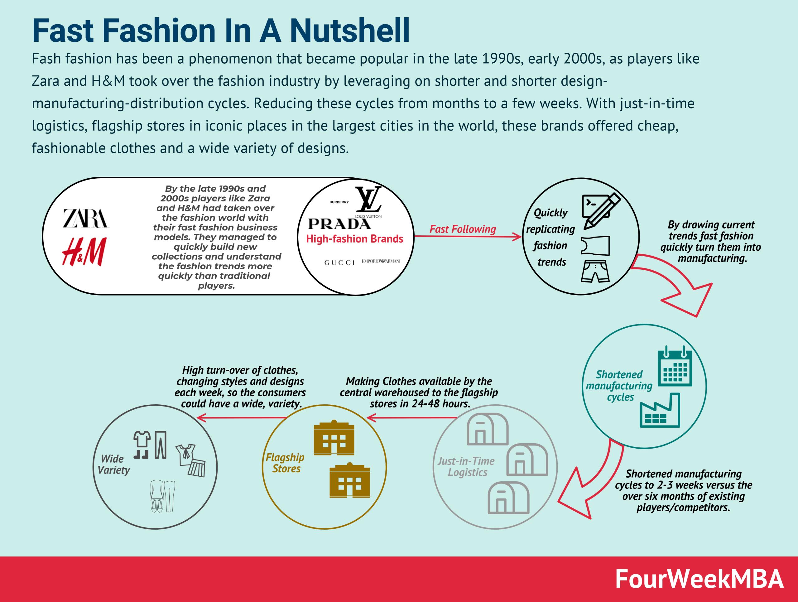 fast-fashion