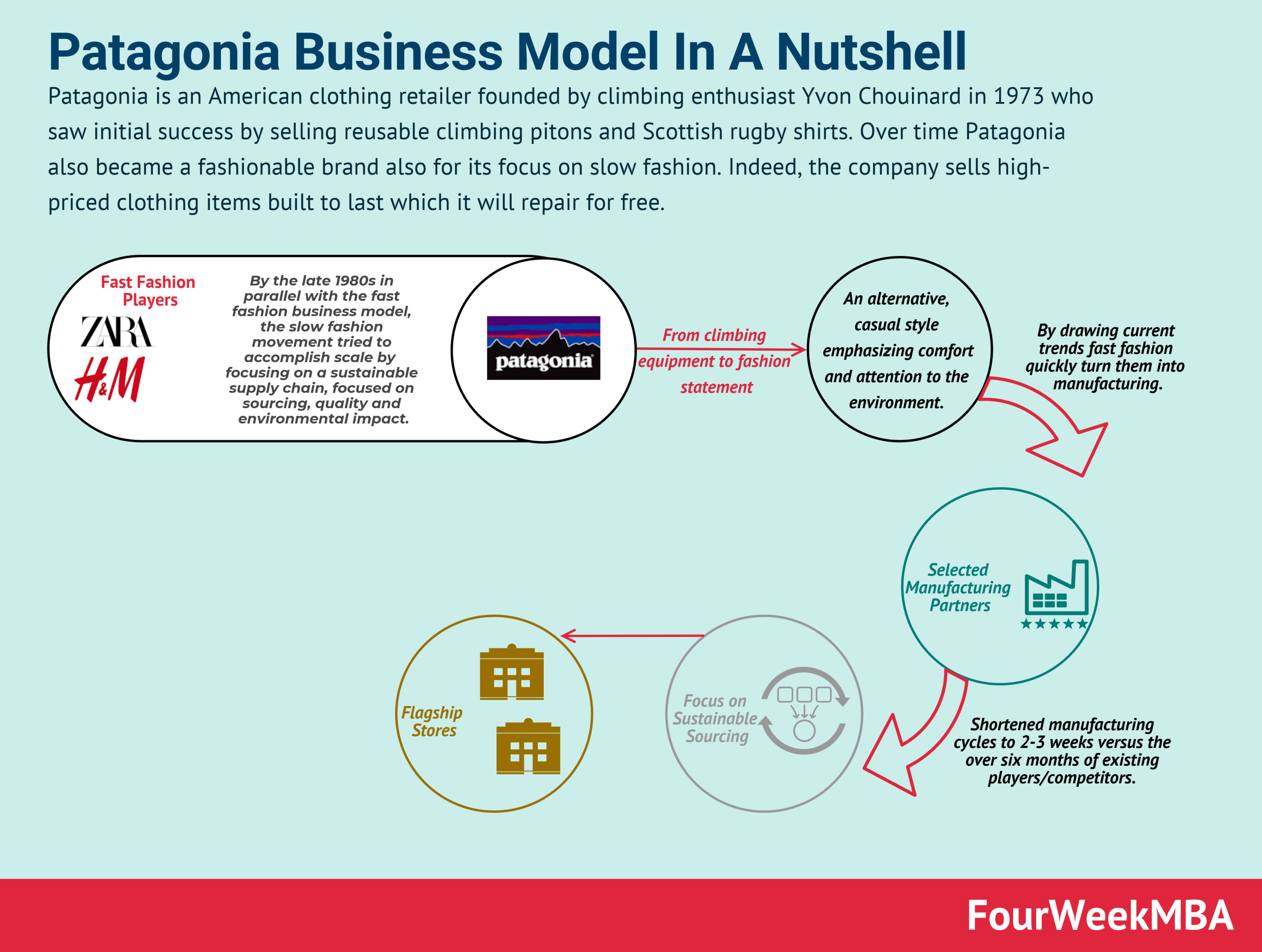 patagonia-business-model