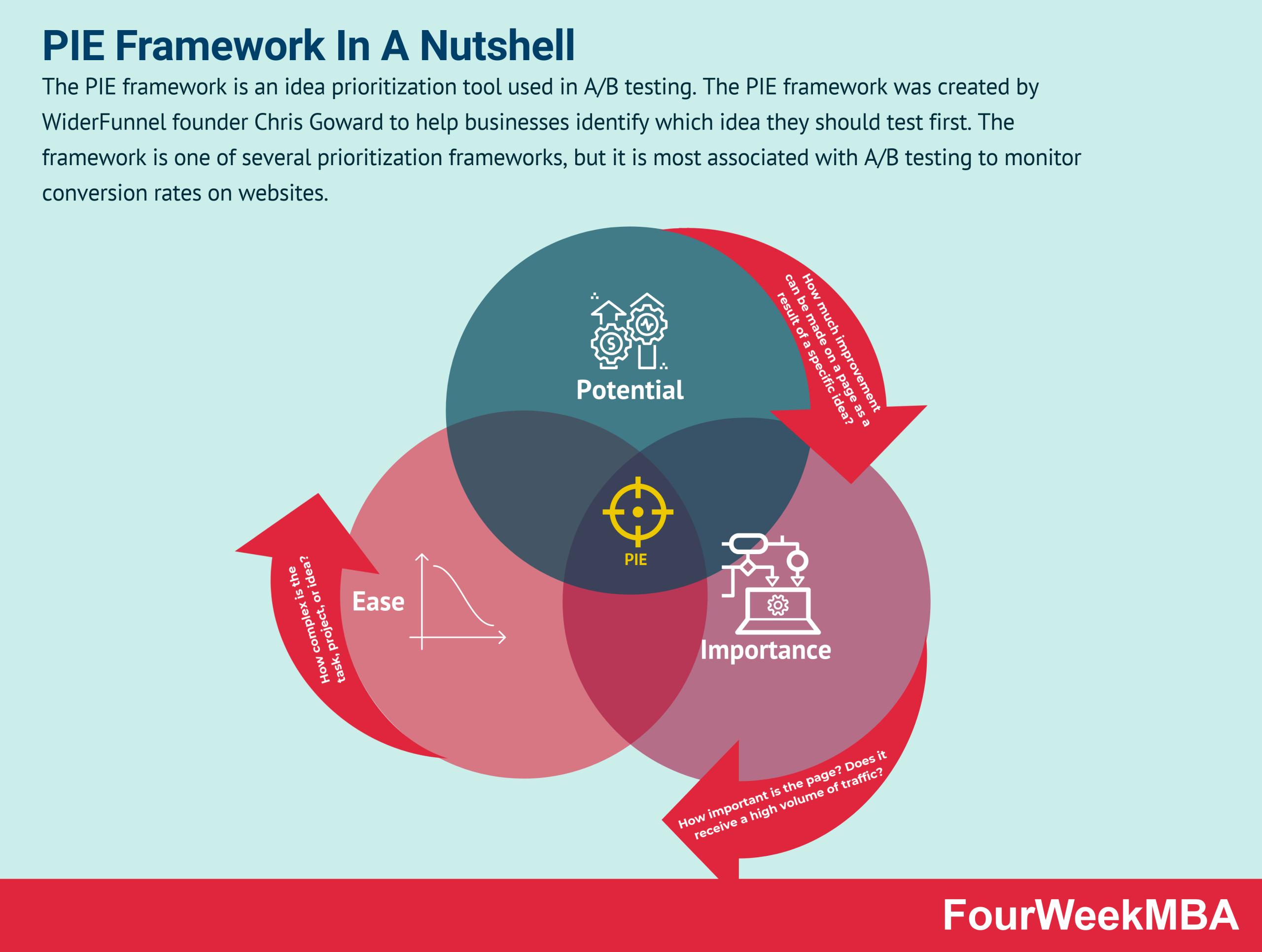 pie-framework