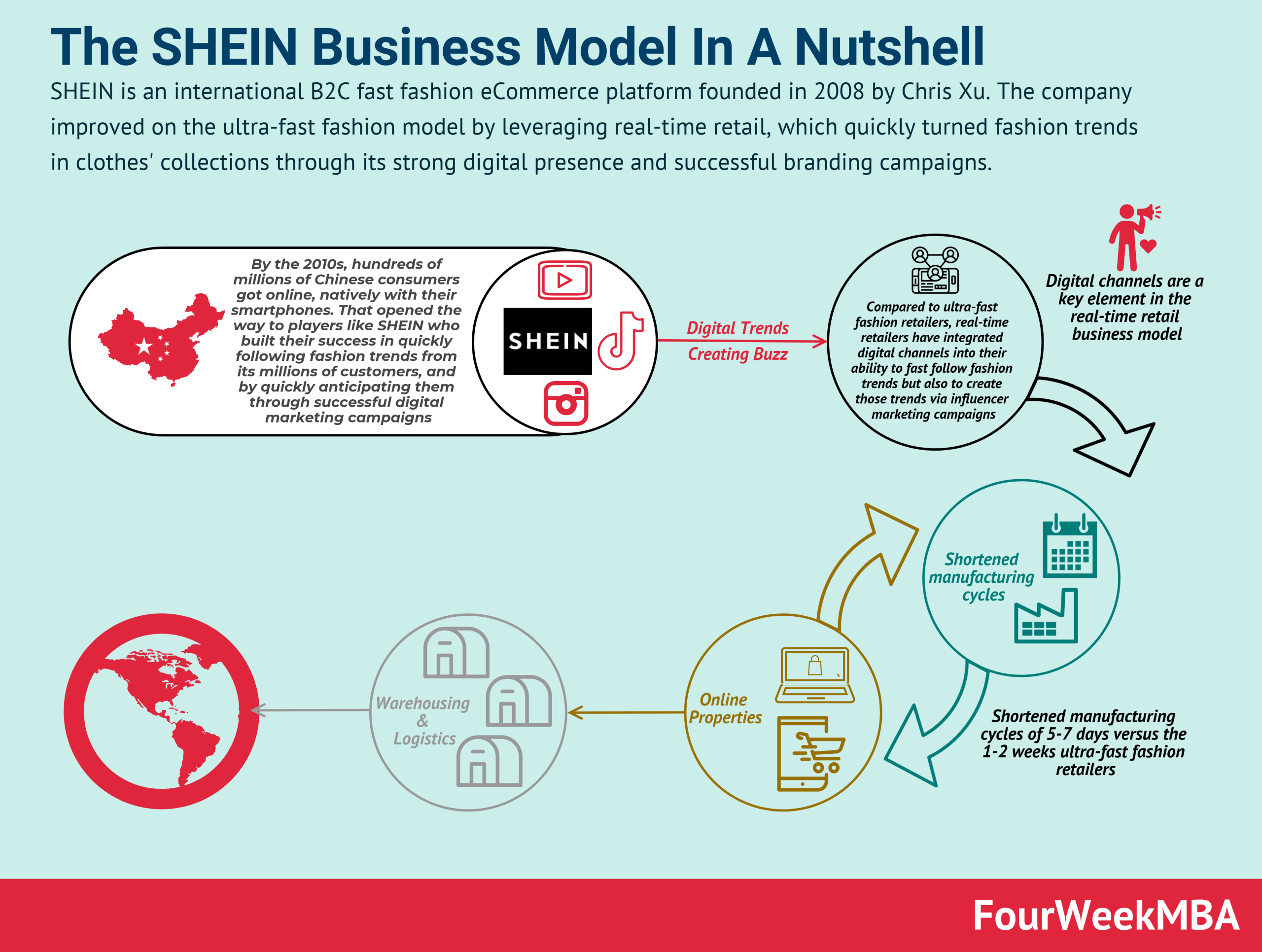 shein-business-model