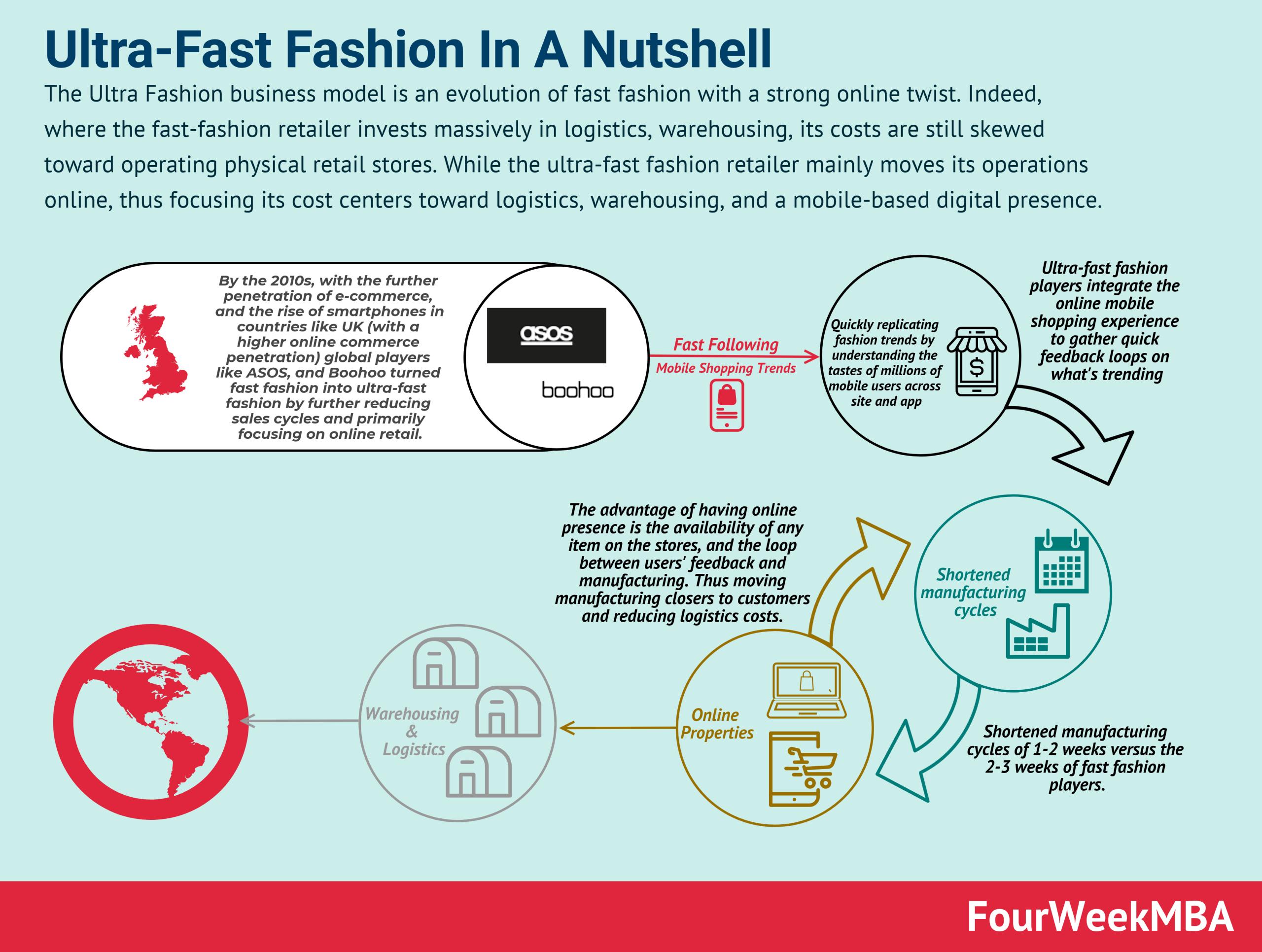 ultra-fast-fashion