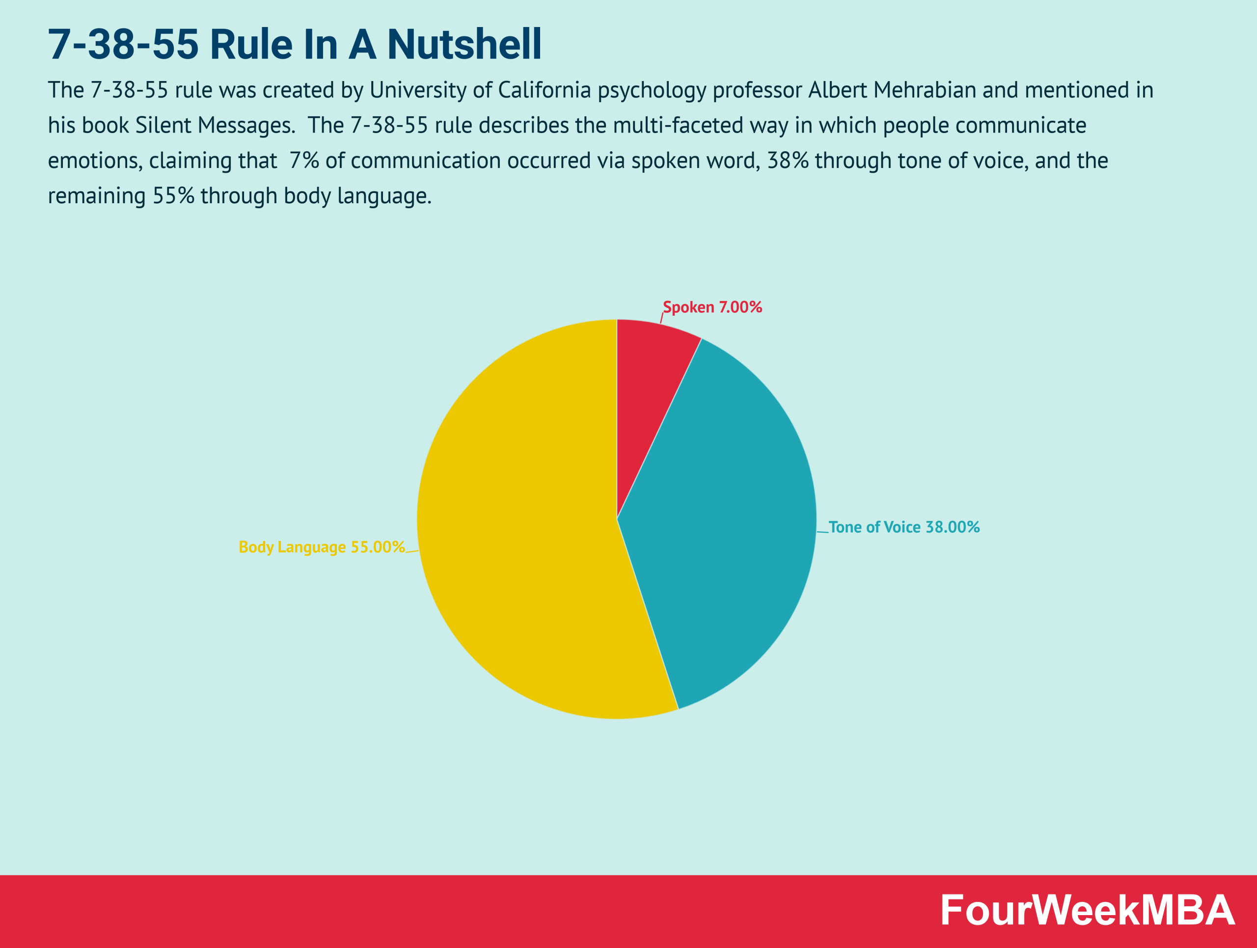 7-38-55-rule