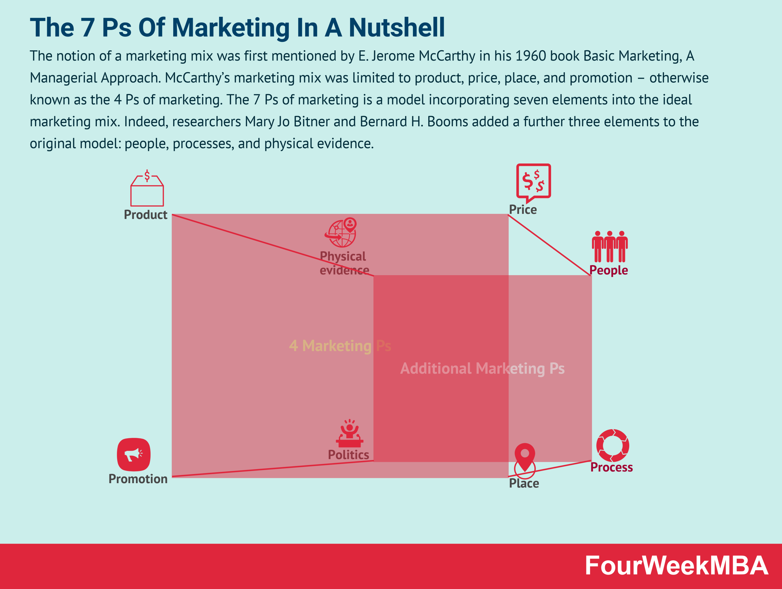 7-ps-of-marketing
