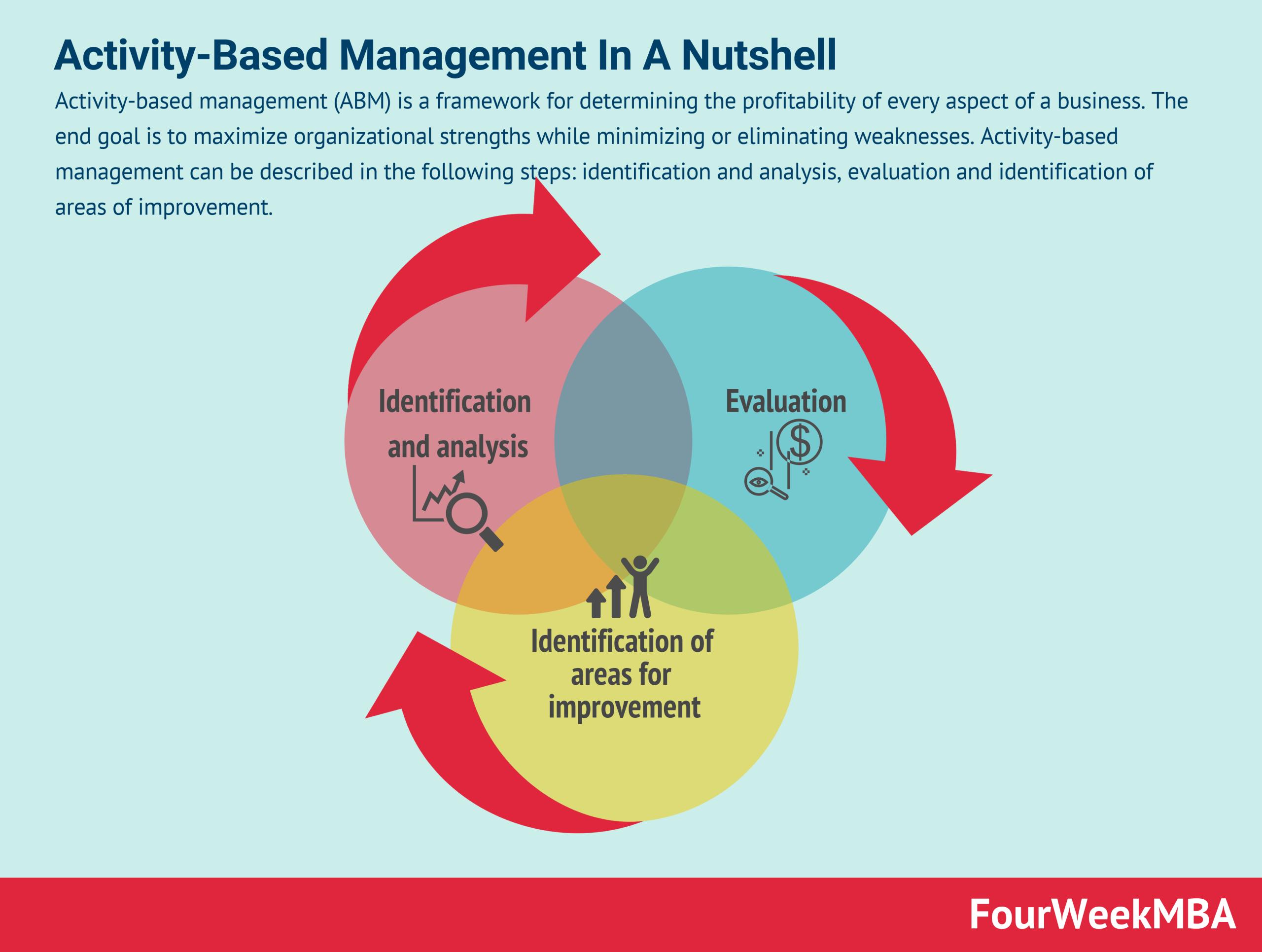 activity-based-management-abm