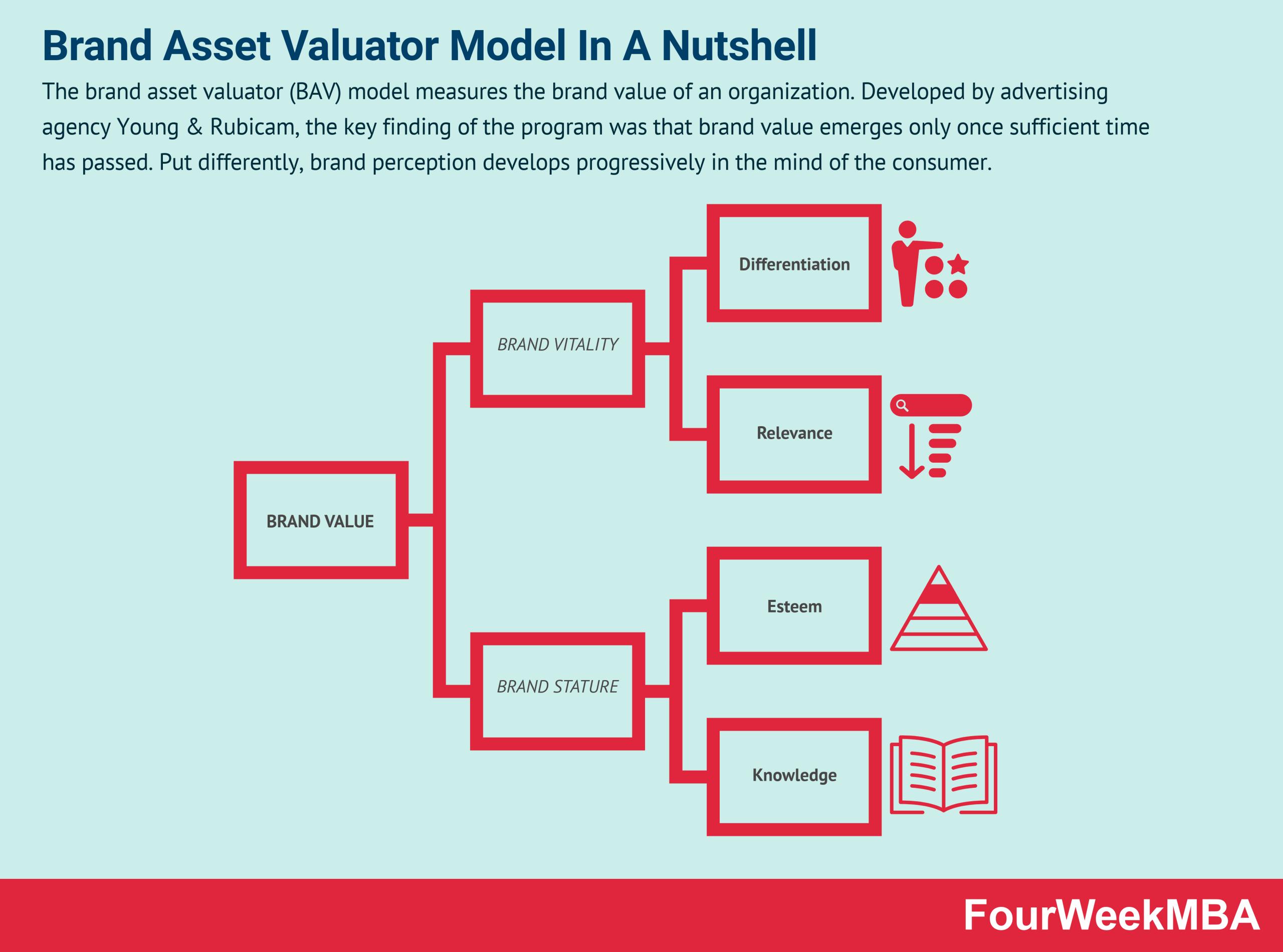 brand-asset-valuator-model