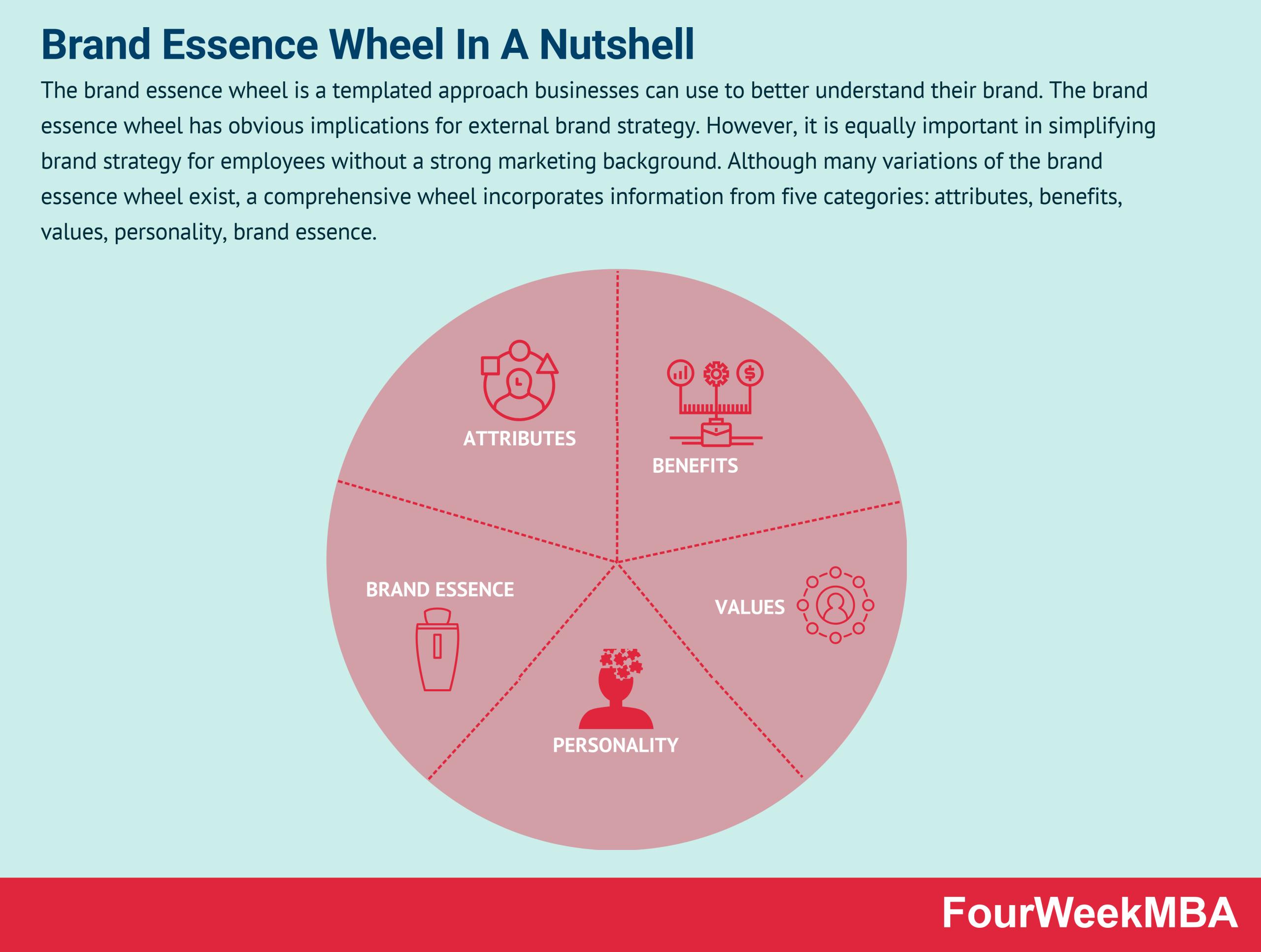 brand-essence-wheel