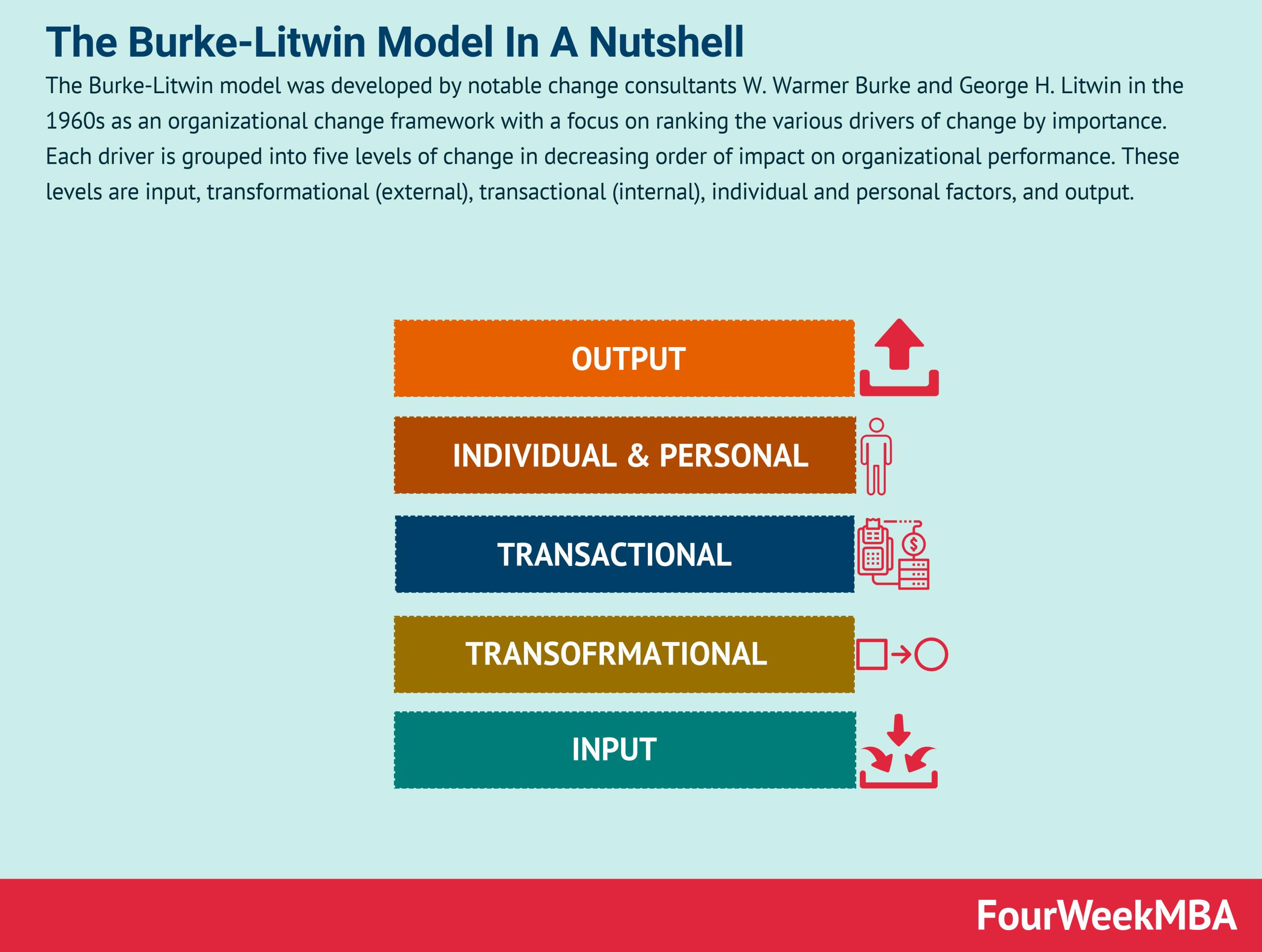 burke-litwin-model