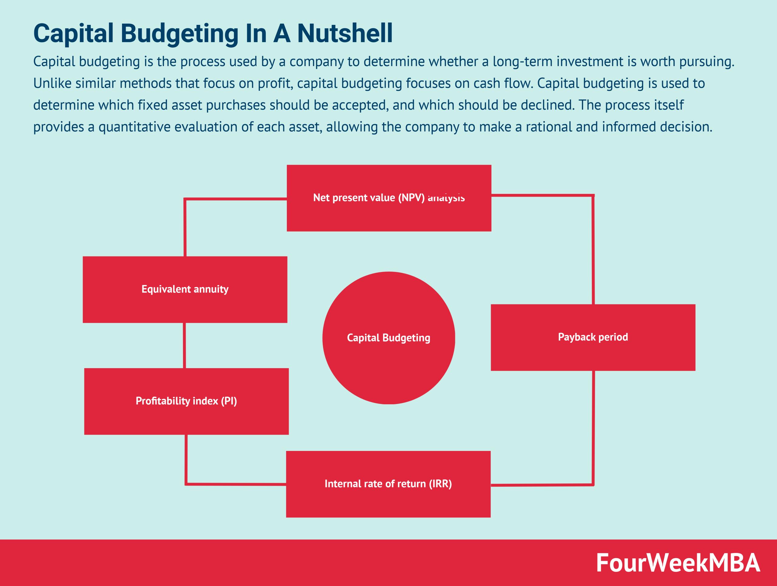capital-budgeting