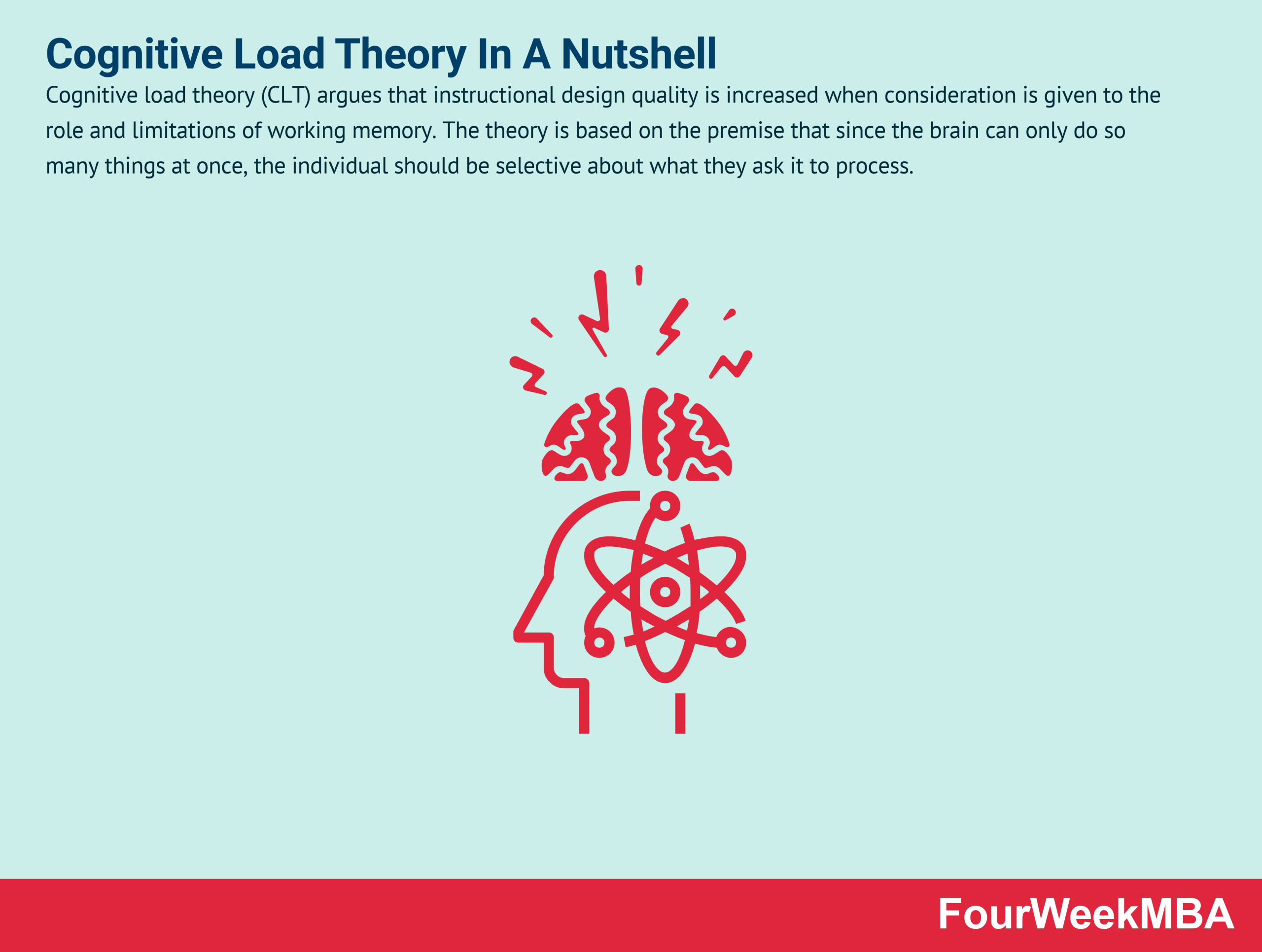 cognitive-load-theory
