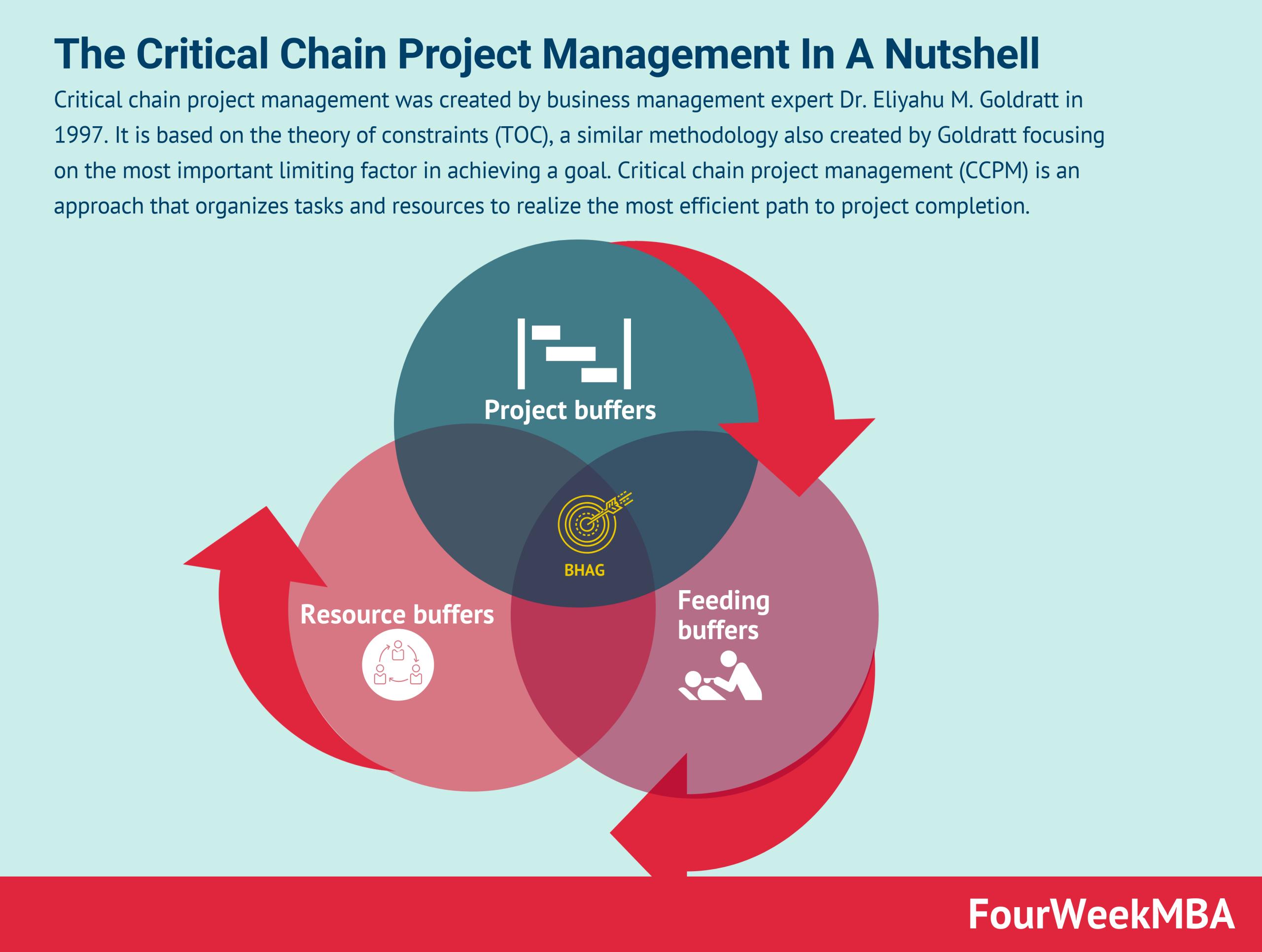 critical-chain-project-management