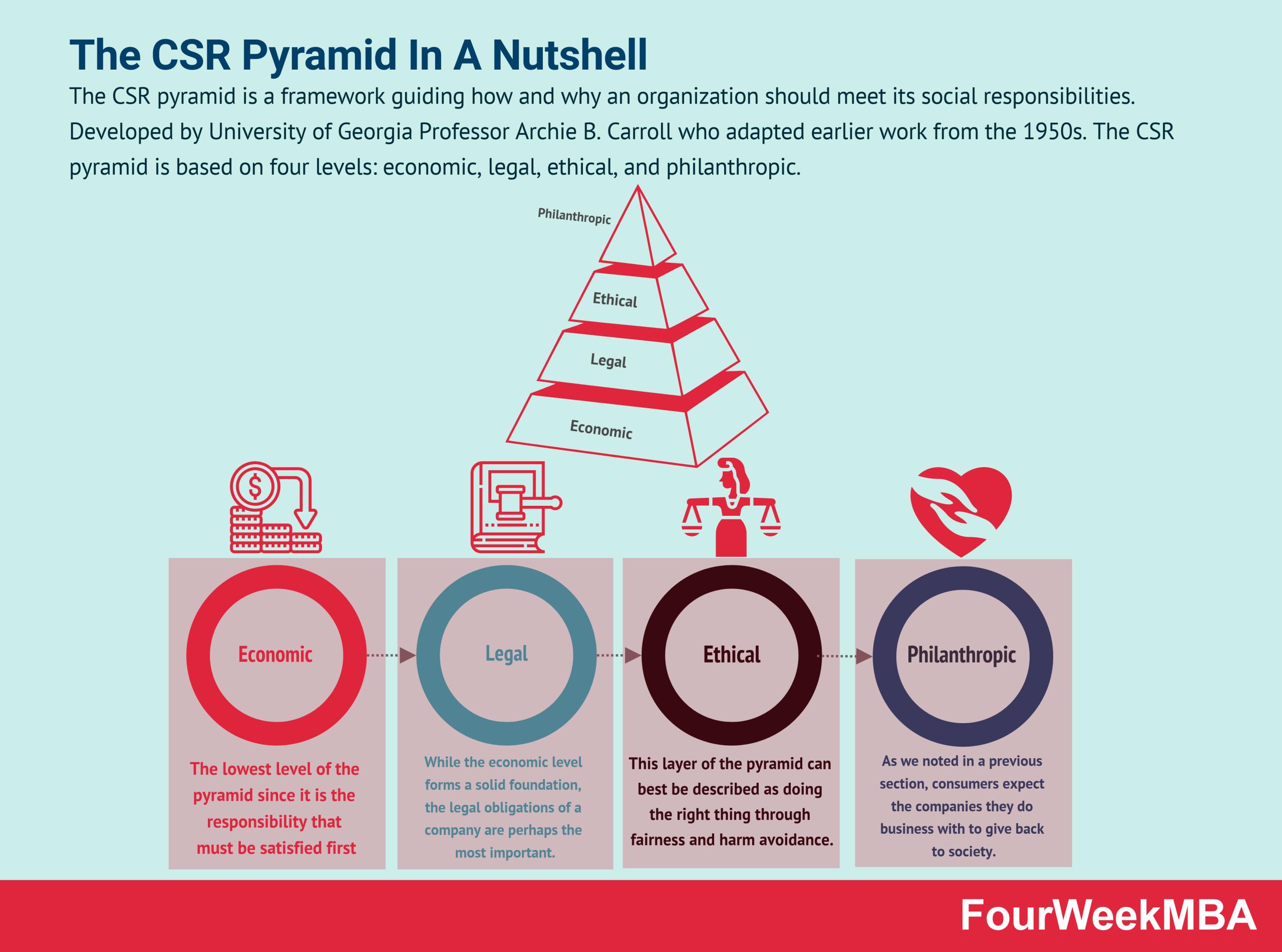 csr-pyramid