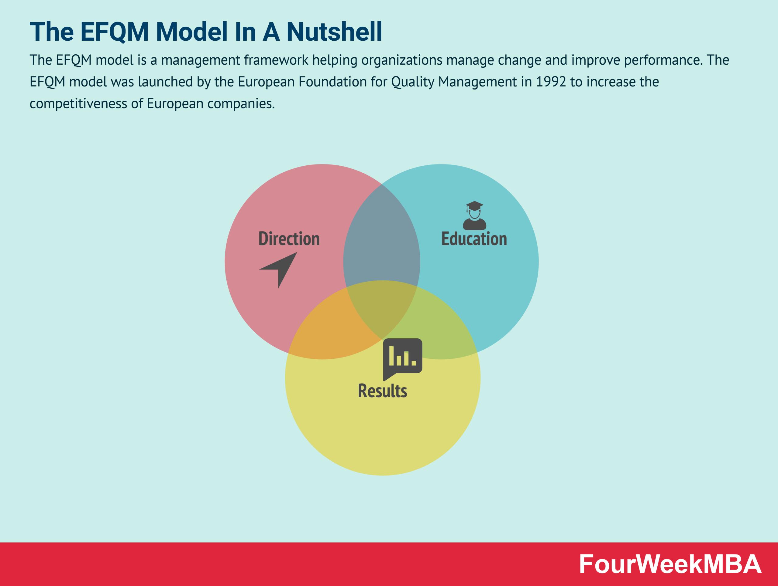 efqm-model