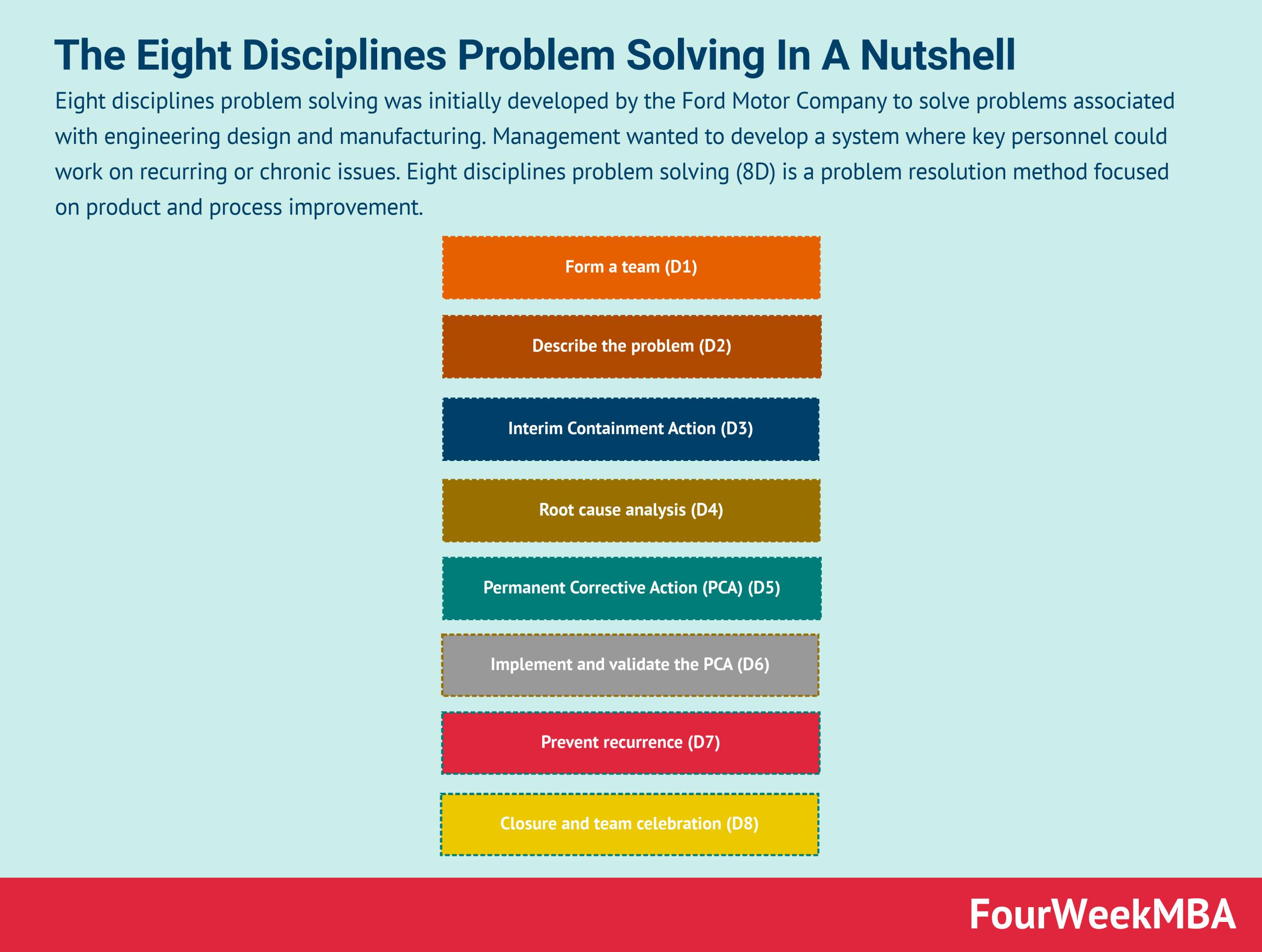 eight-disciplines-problem-solving