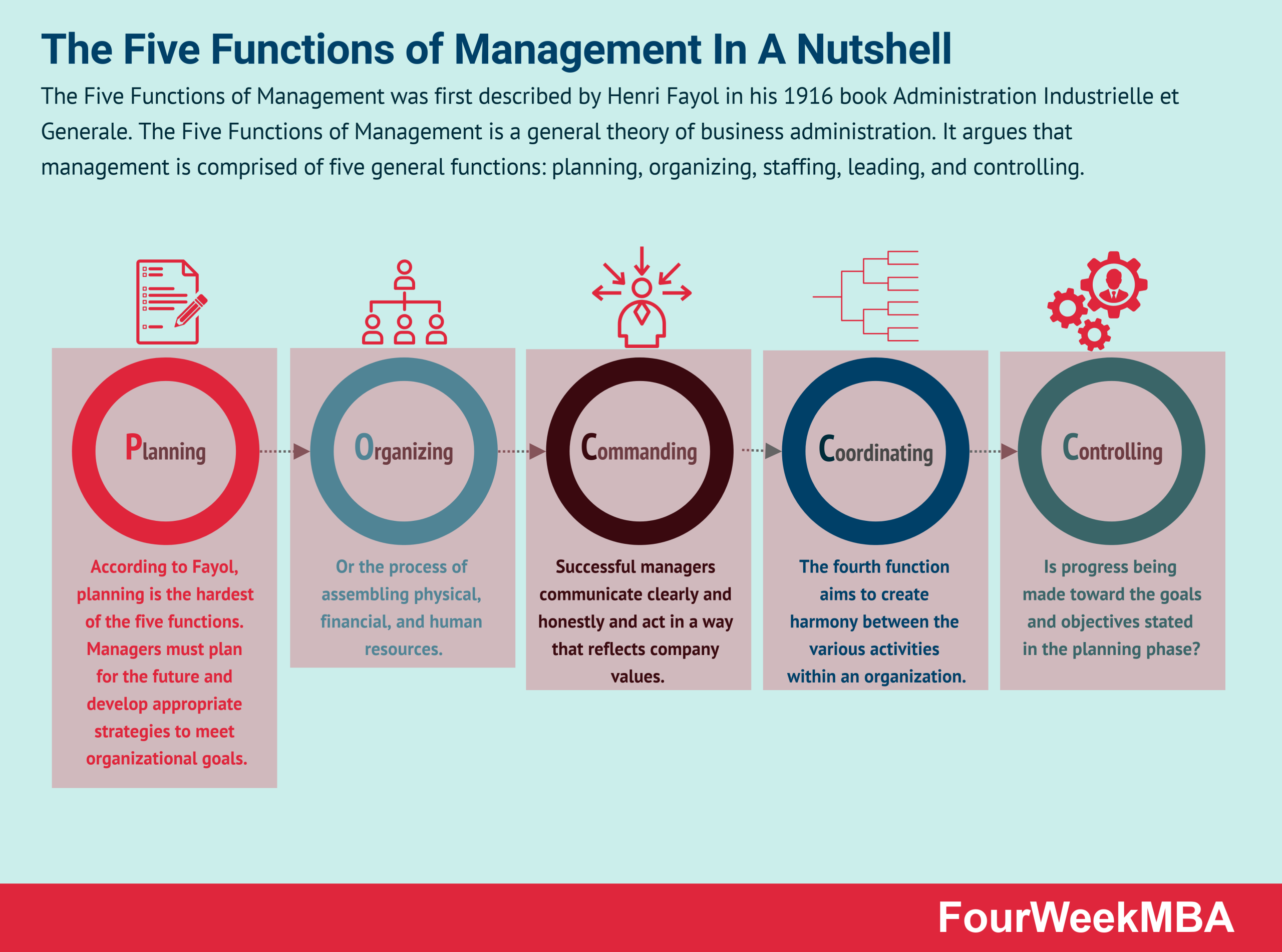 five-functions-of-management