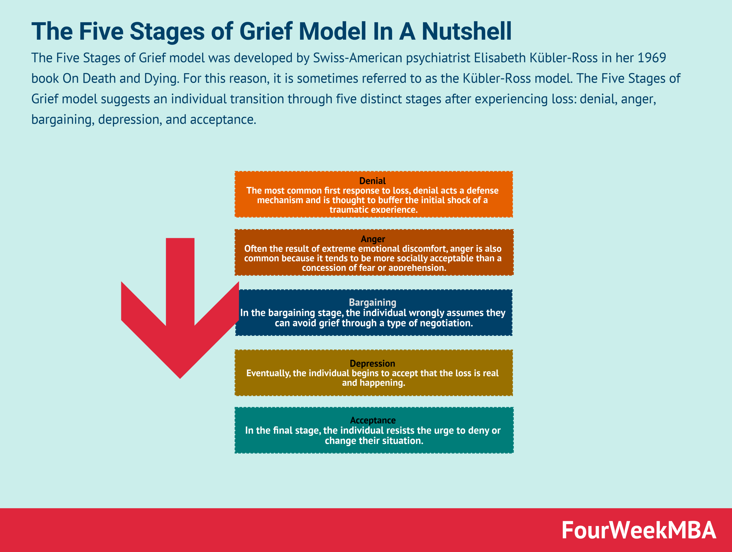 five-stages-of-grief-model