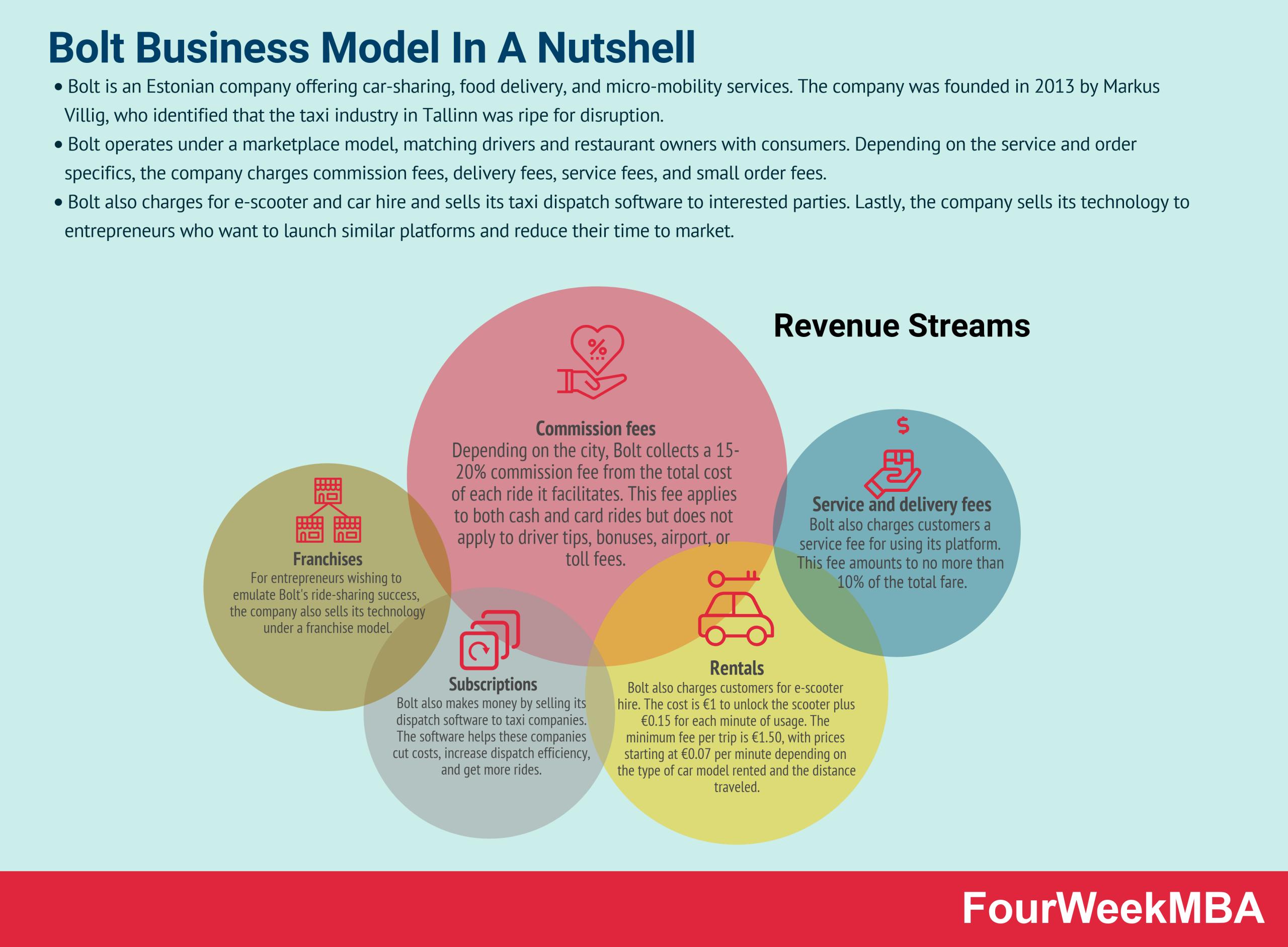 bolt-business-model