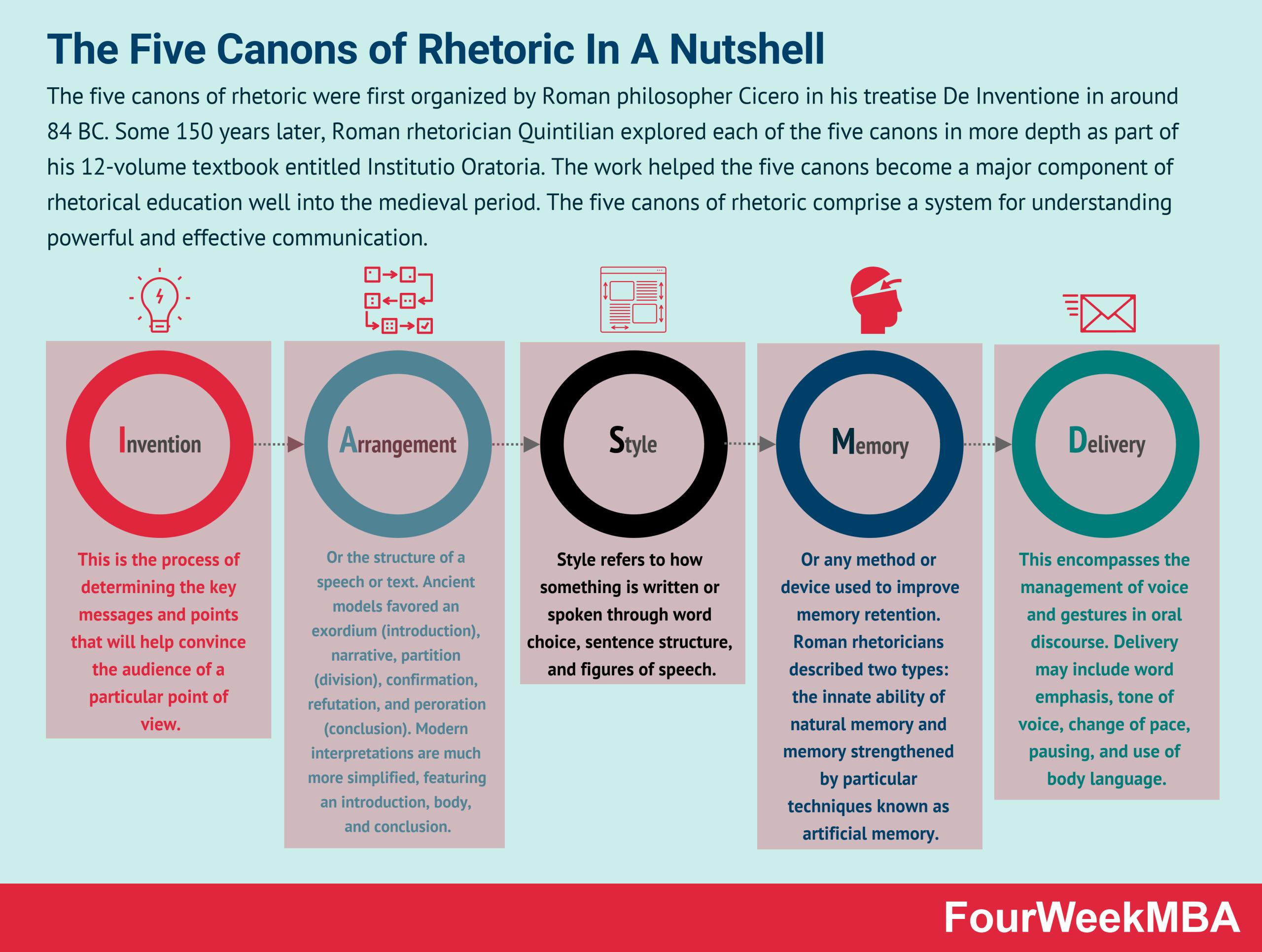 five-canons-of-rhetoric
