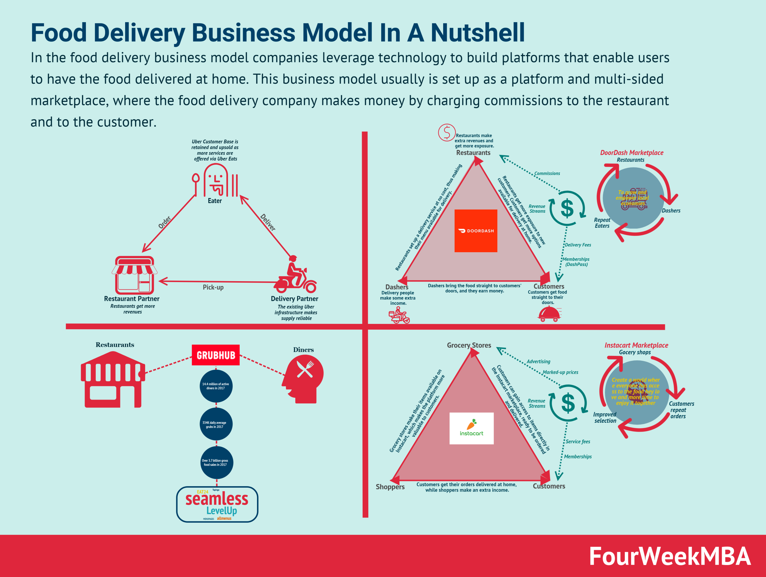 food-delivery-business-model