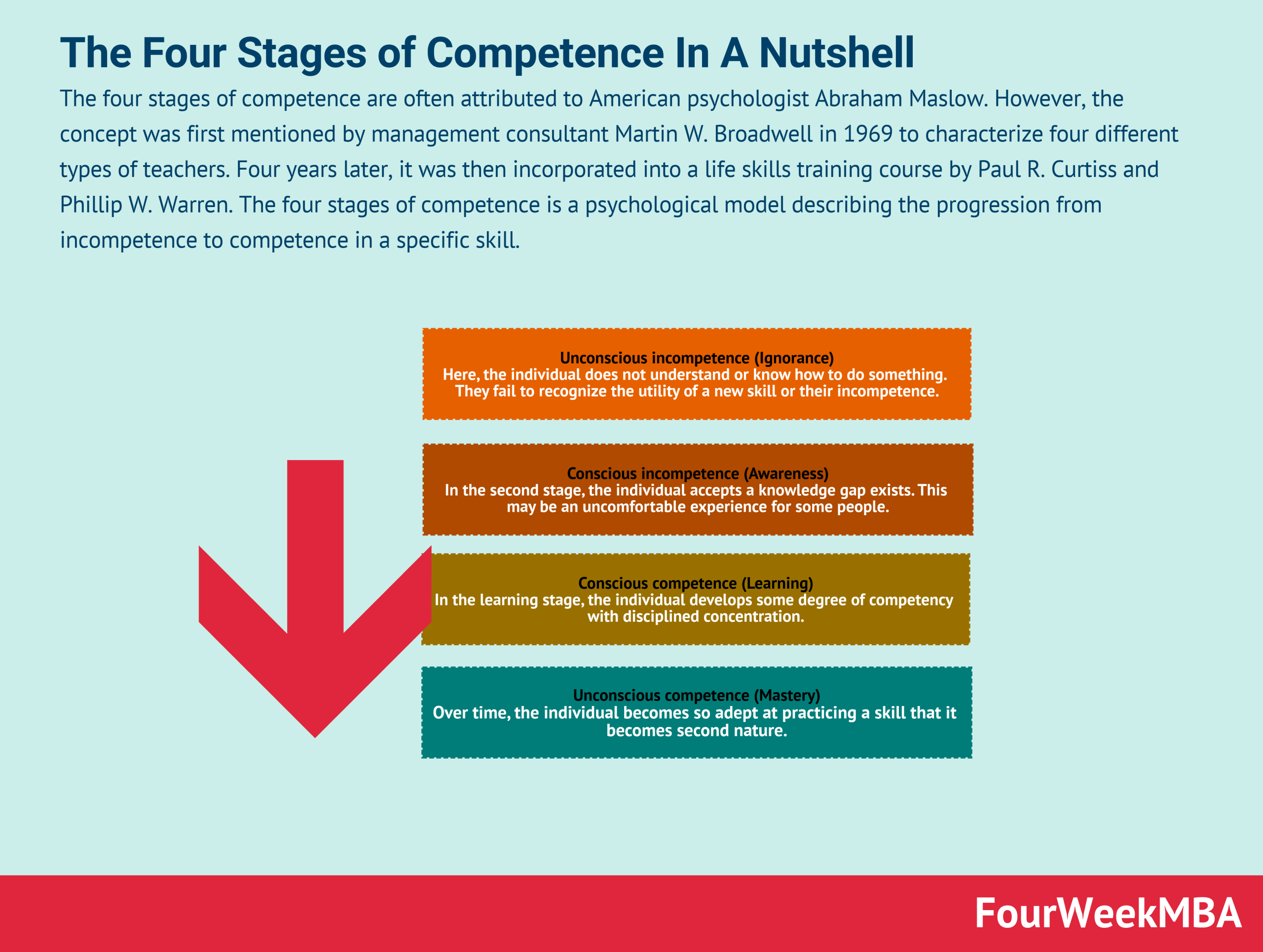 four-stages-of-competence