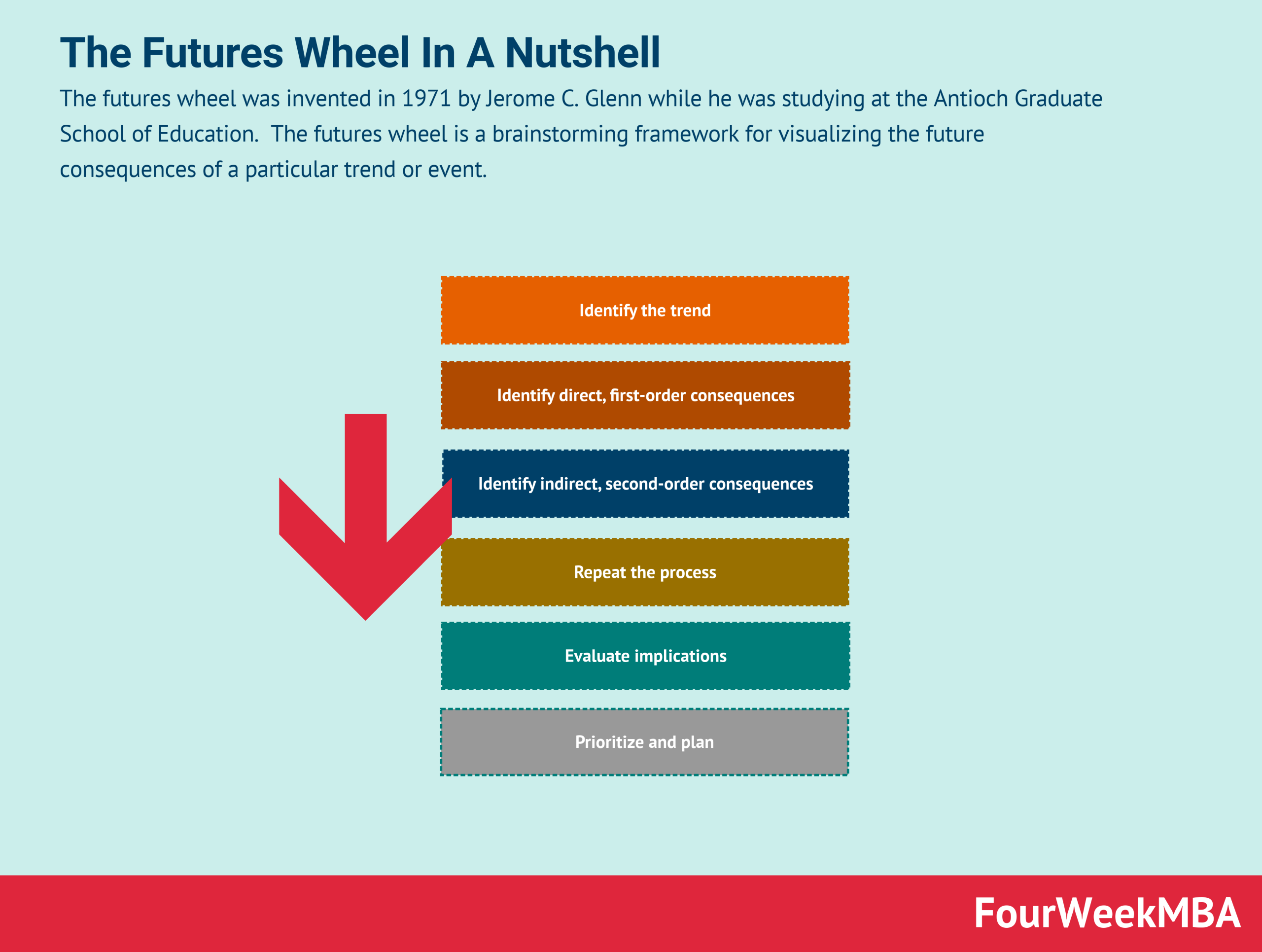 futures-wheel