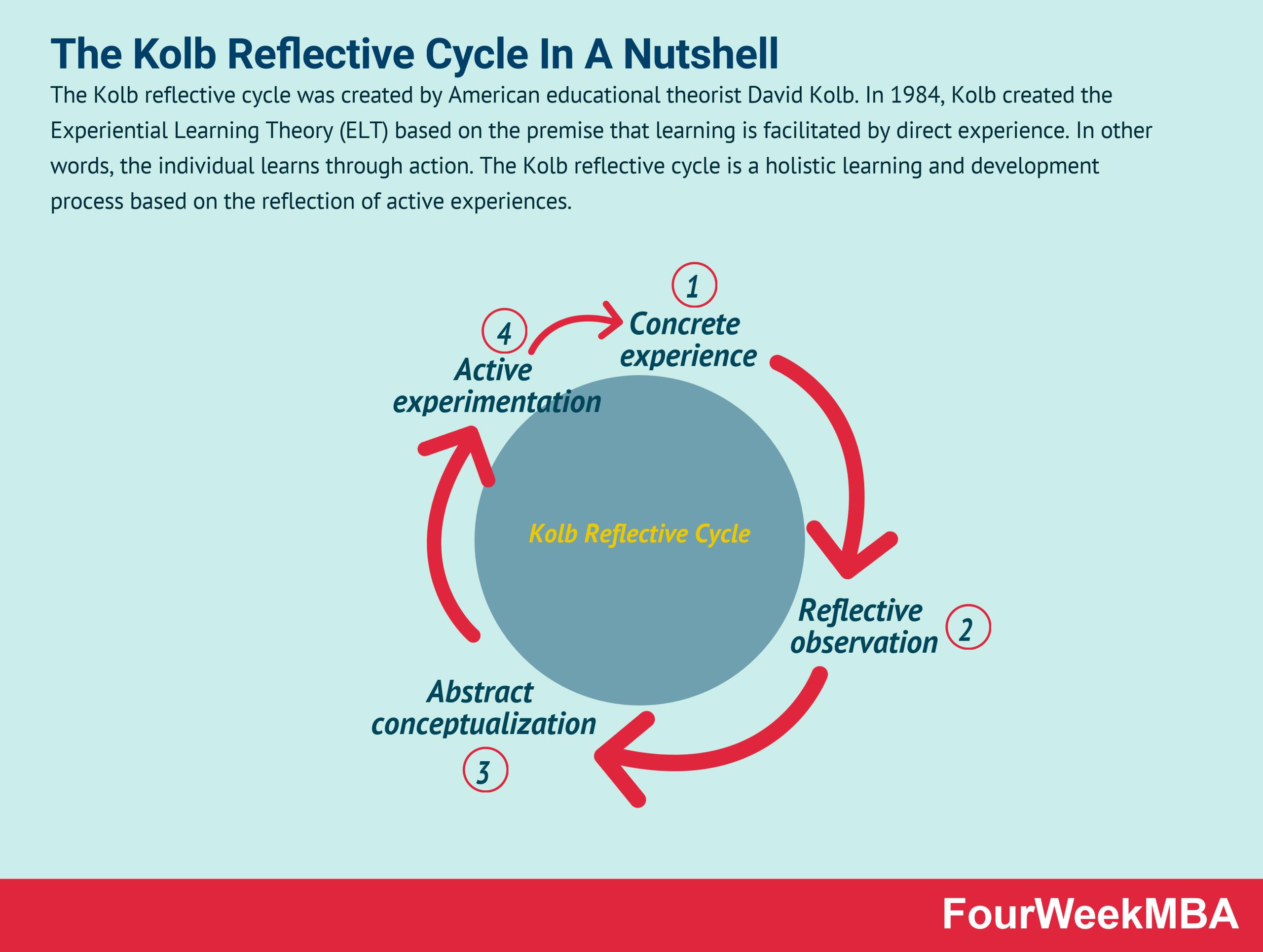 kolb-reflective-cycle