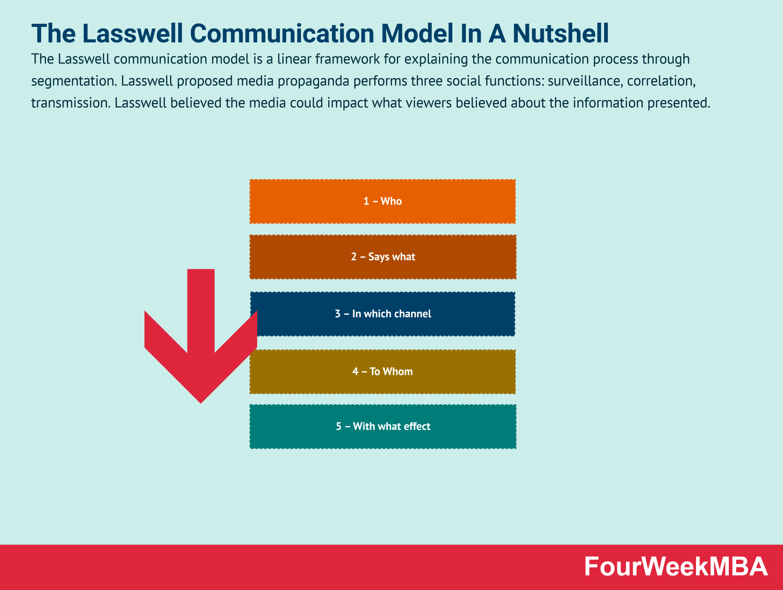 lasswell-communication-model