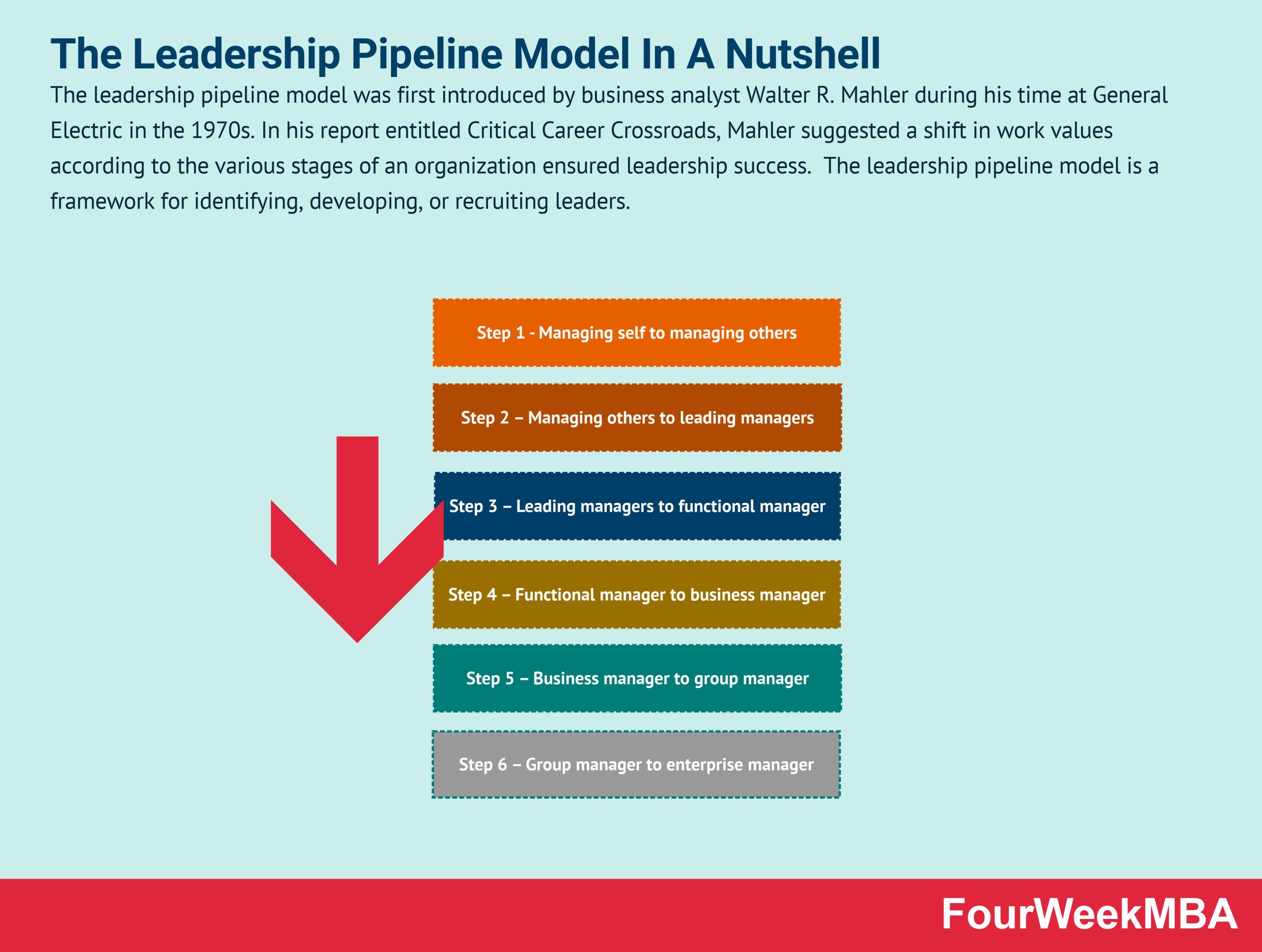 leadership-pipeline-model