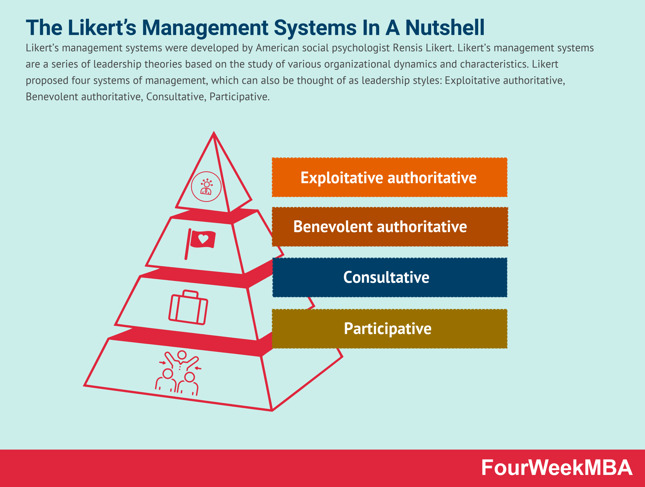 likerts-management-systems
