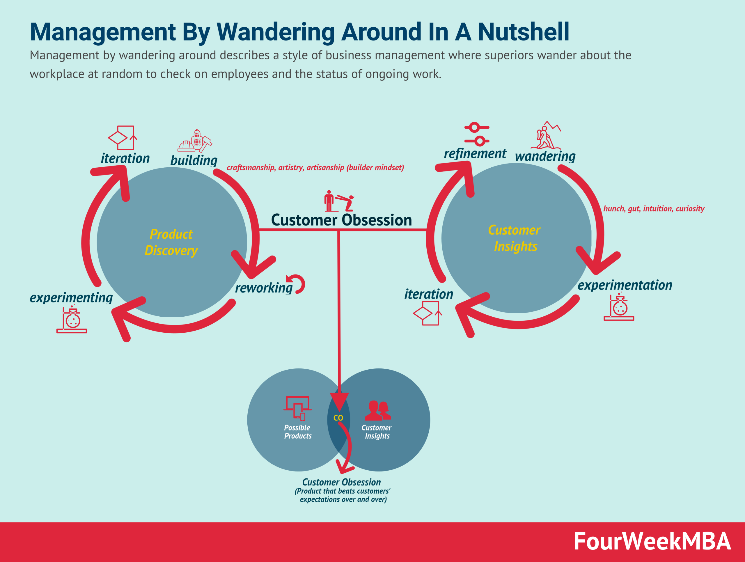 management-by-wandering