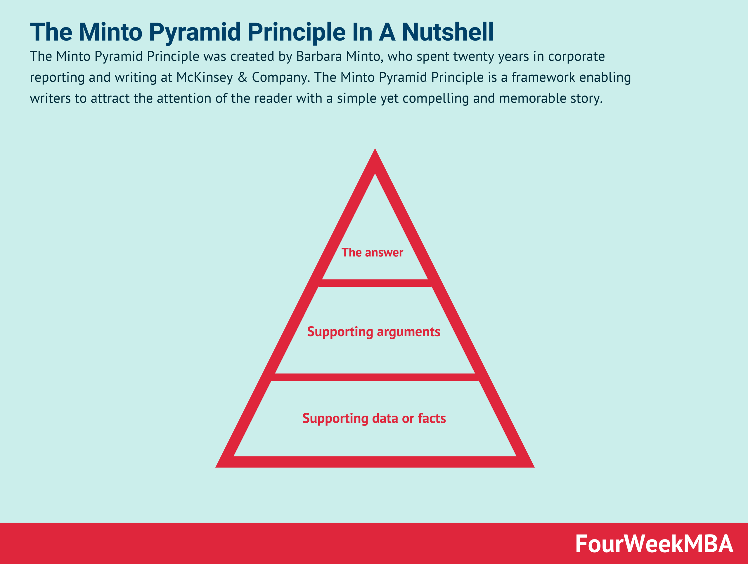 minto-pyramid-principle