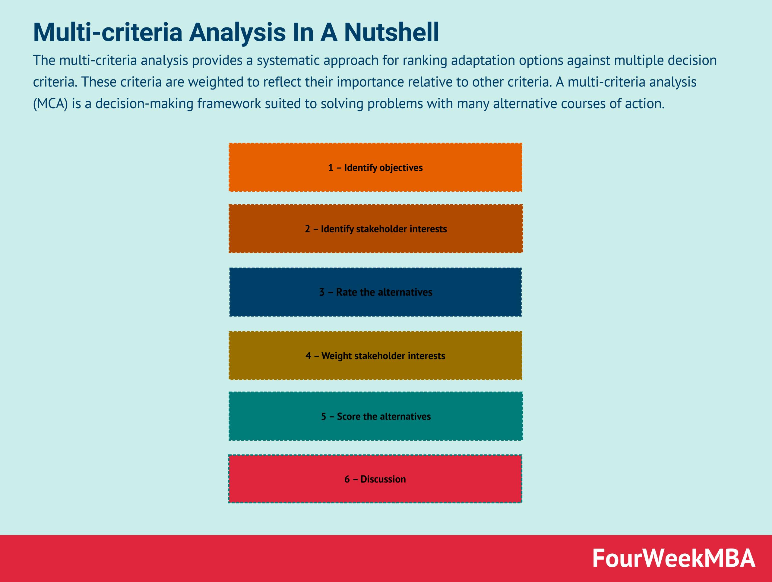 multi-criteria-analysis