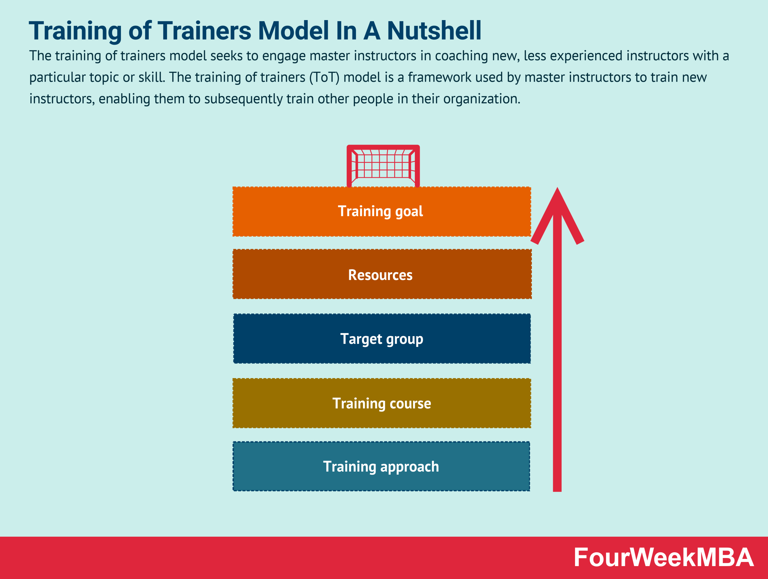 training-of-trainers-model-tot